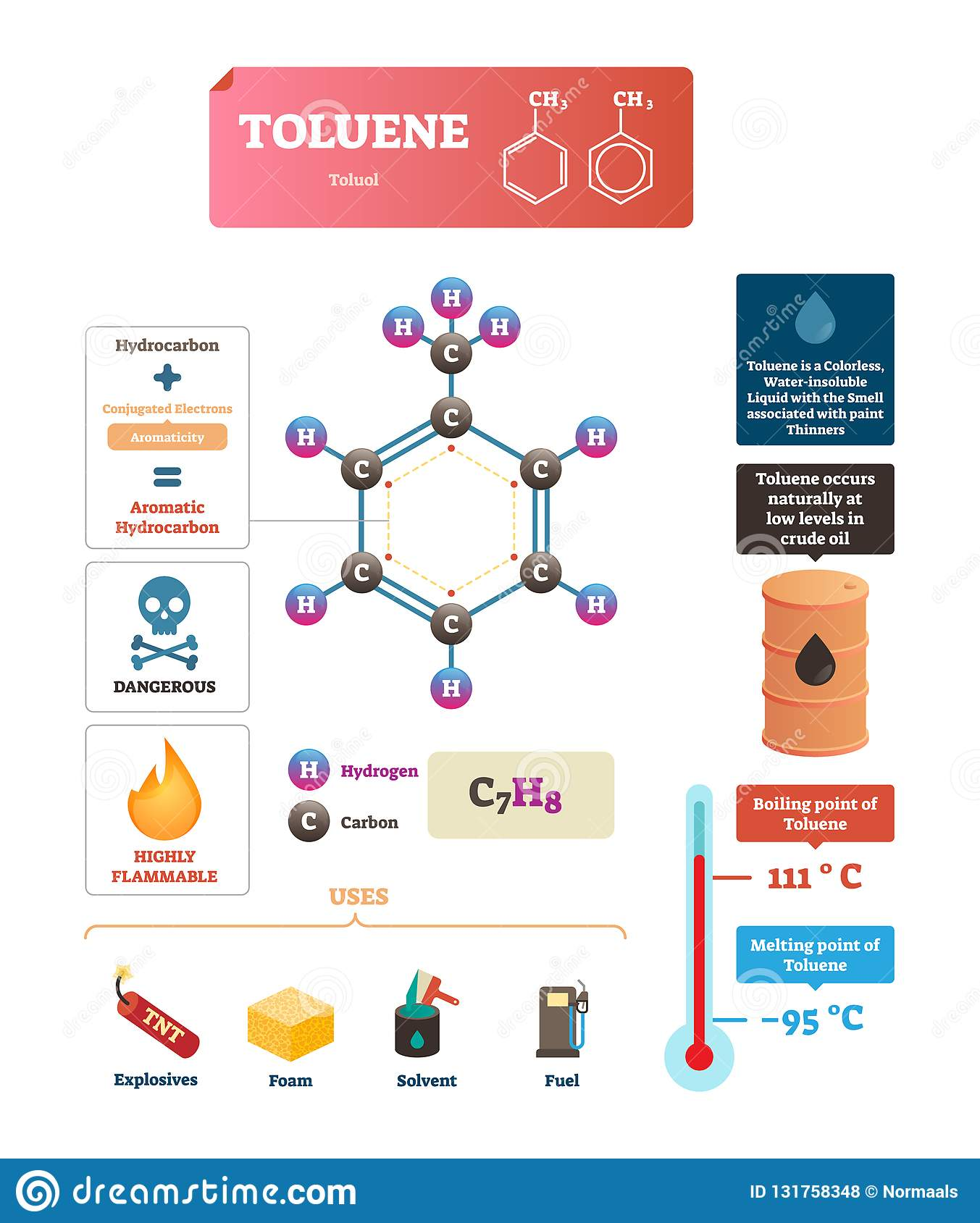 Toluene or toluol vector illustration. Labeled structure and uses diagram.