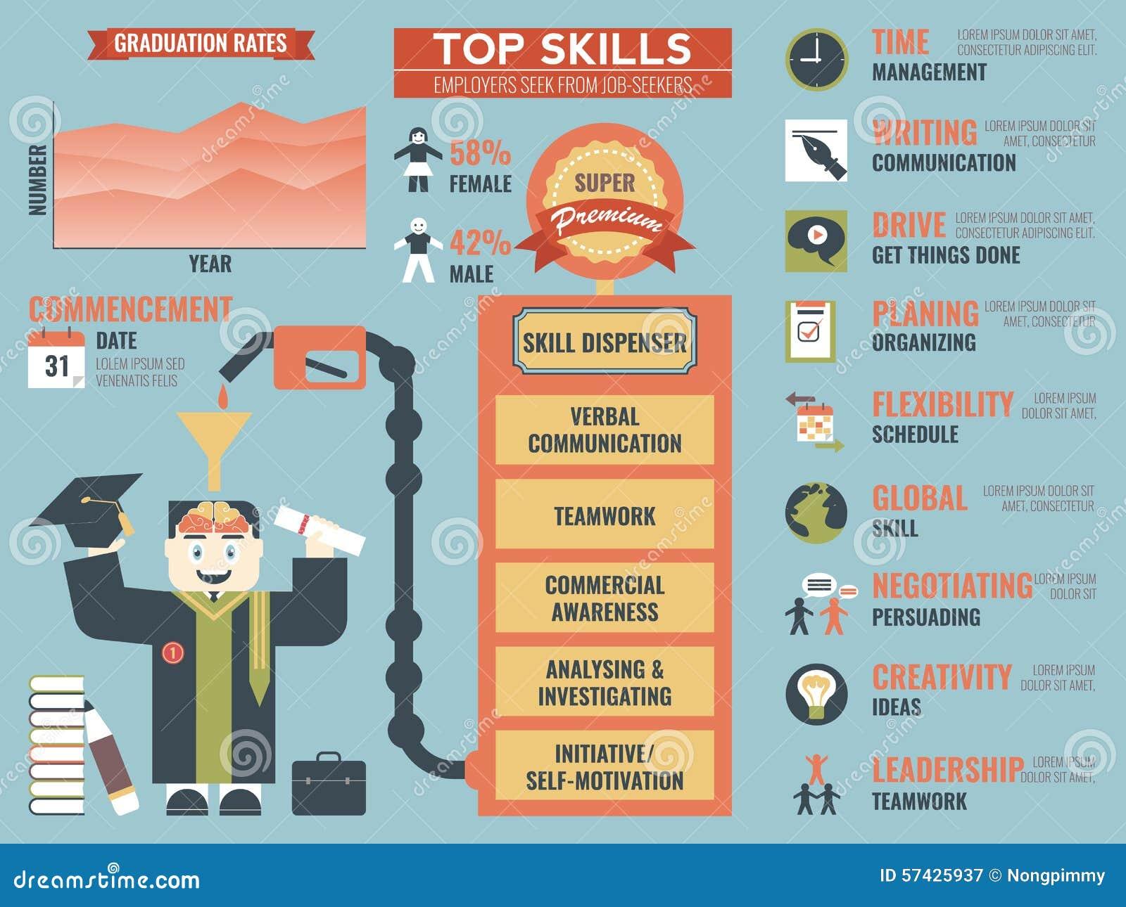 top skills that employers seek from job seekers stock vector top skills that employers seek from job seekers