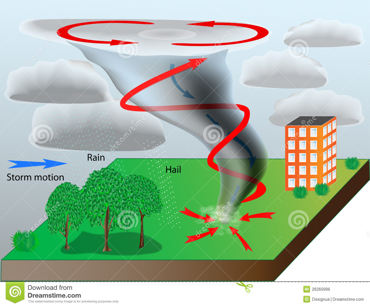 Tornado Diagram For Kids Defined Tornado Alley