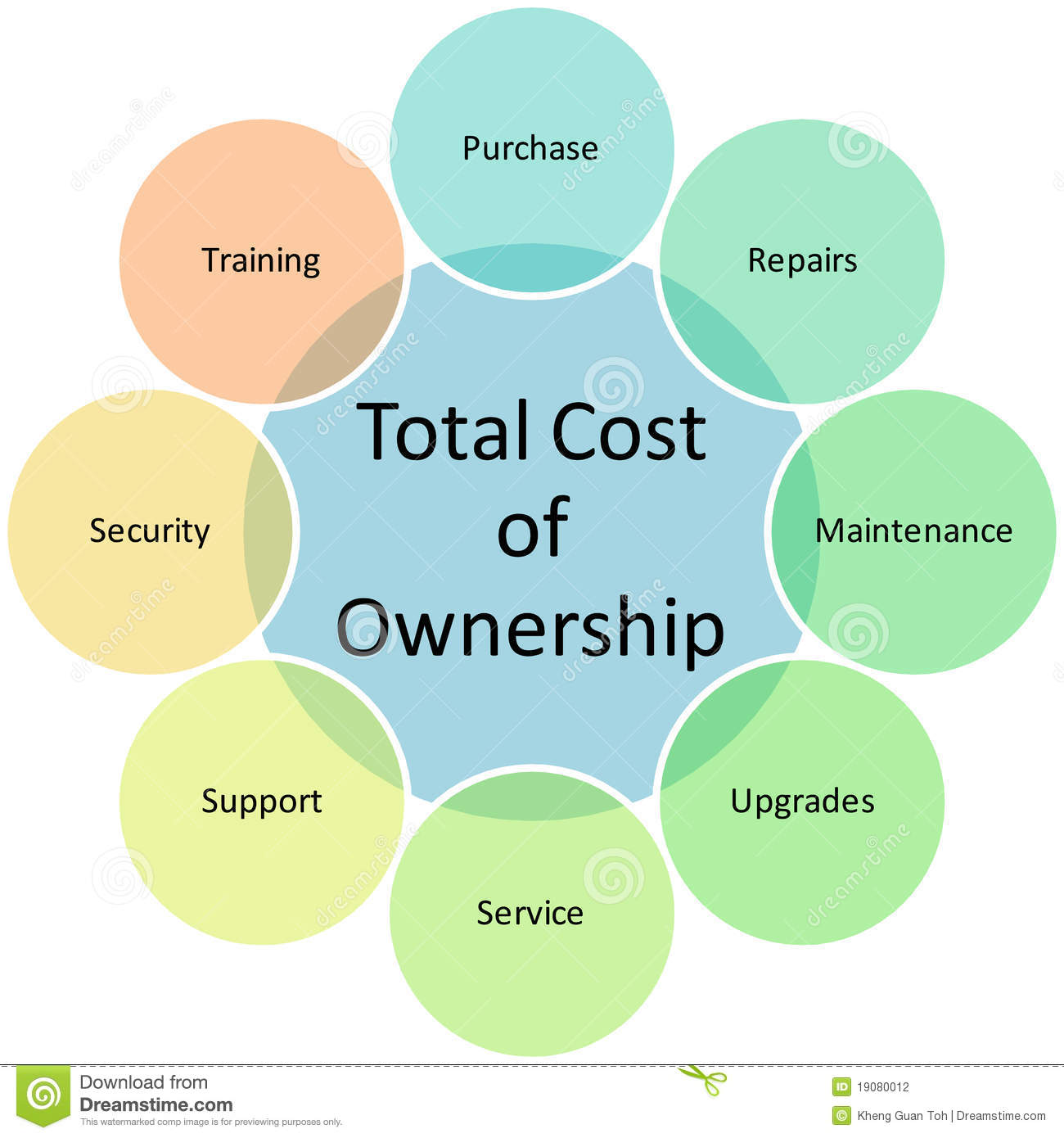 Total Cost of Ownership business diagram management chart illustration ...