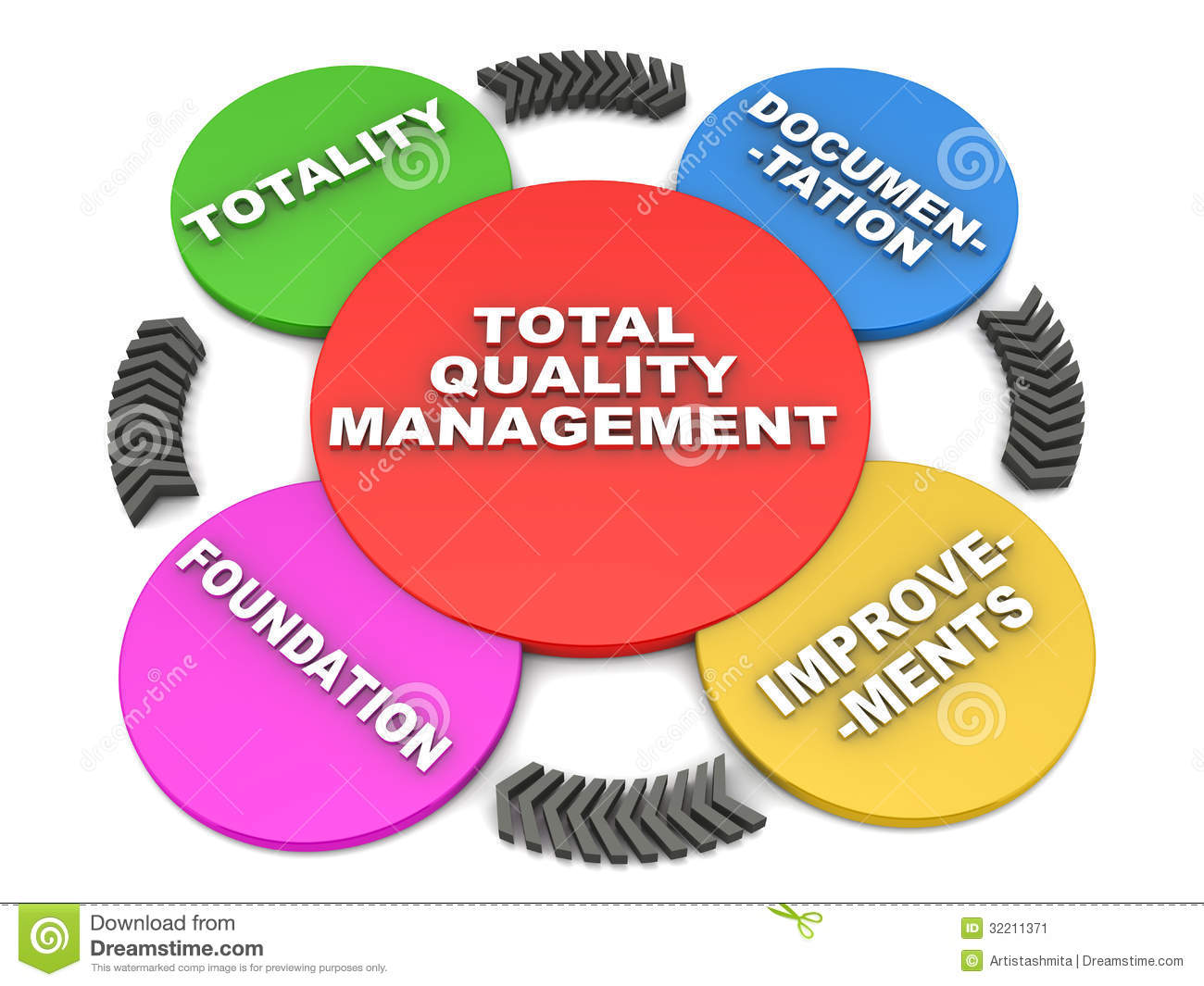 Tqm or total quality management concept, the cycle of tqm in 3d over ...