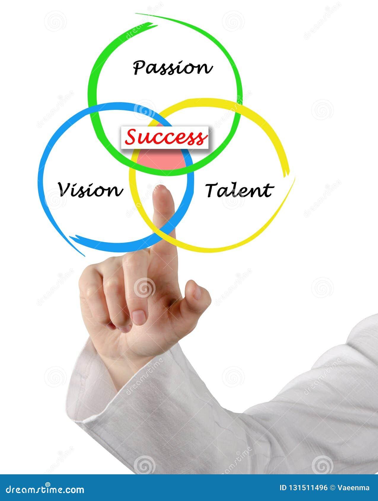 Três componentes do sucesso