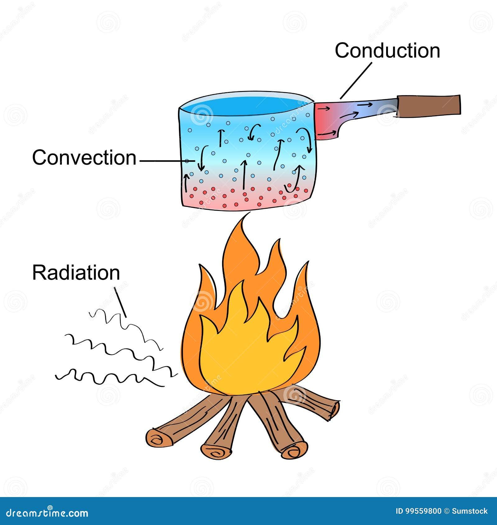 Três modos diferentes da transferência térmica