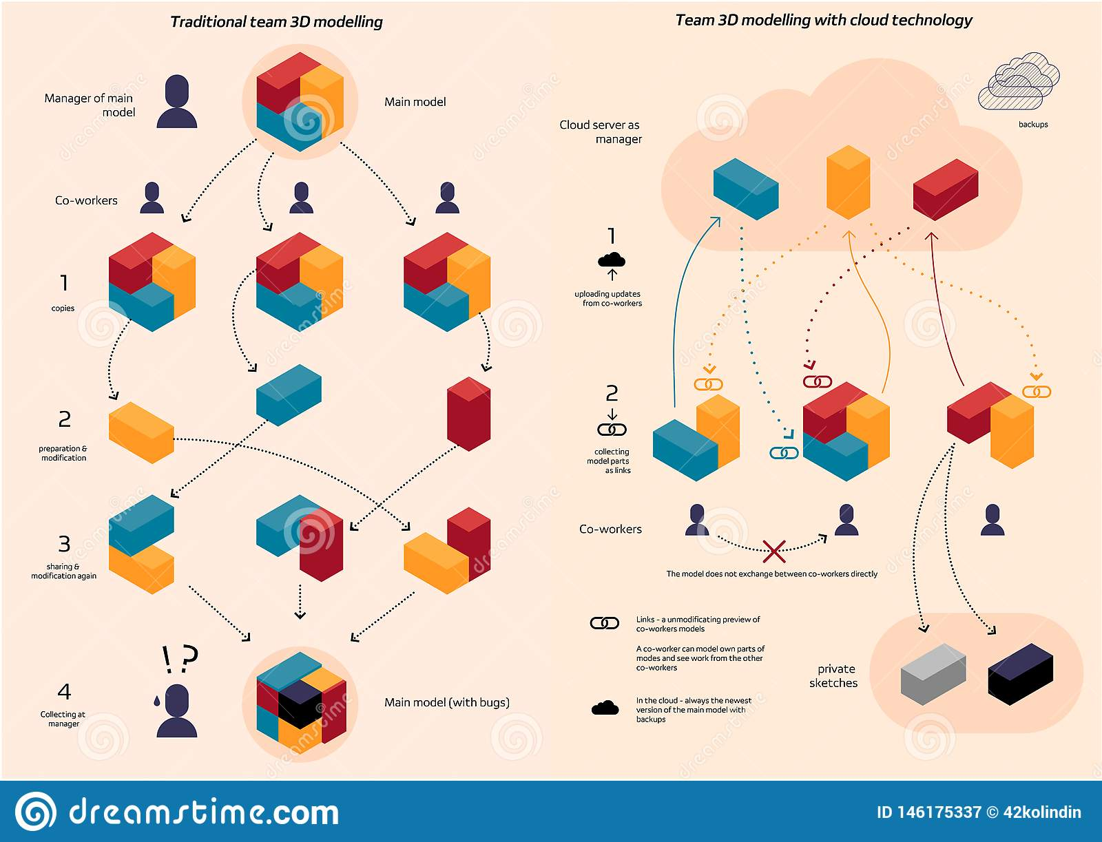 Traditional team coworking vs Cloud Data Sources in 3d modelling