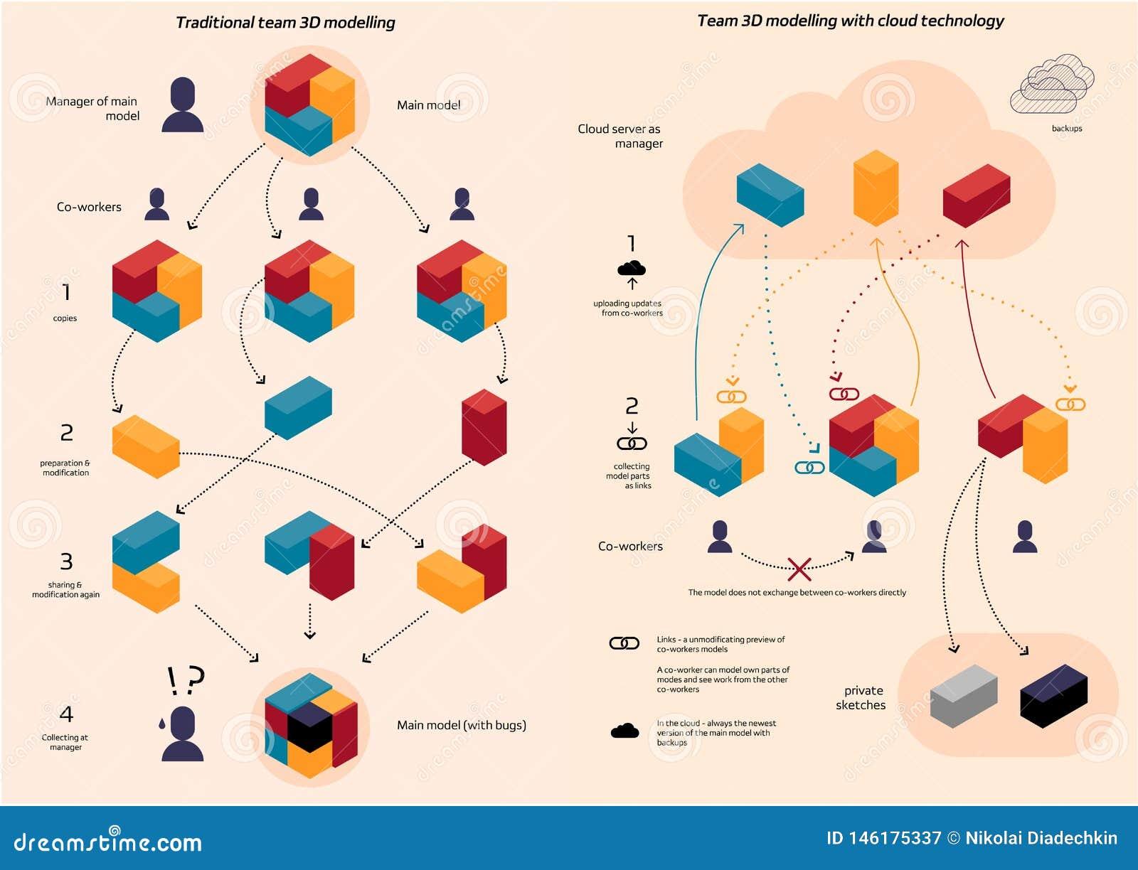 Tradycyjny drużynowy coworking vs Obłoczni dane źródła w 3d modelacji
