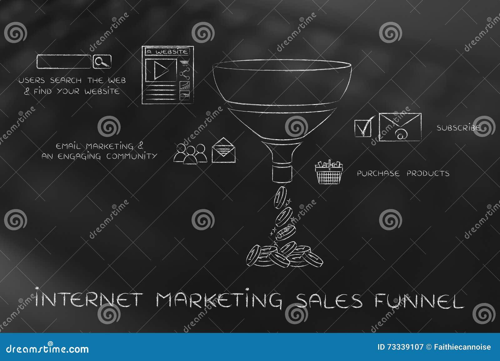 Tratt för internetmarknadsföringsförsäljningar för e-affärer, med överskrifter