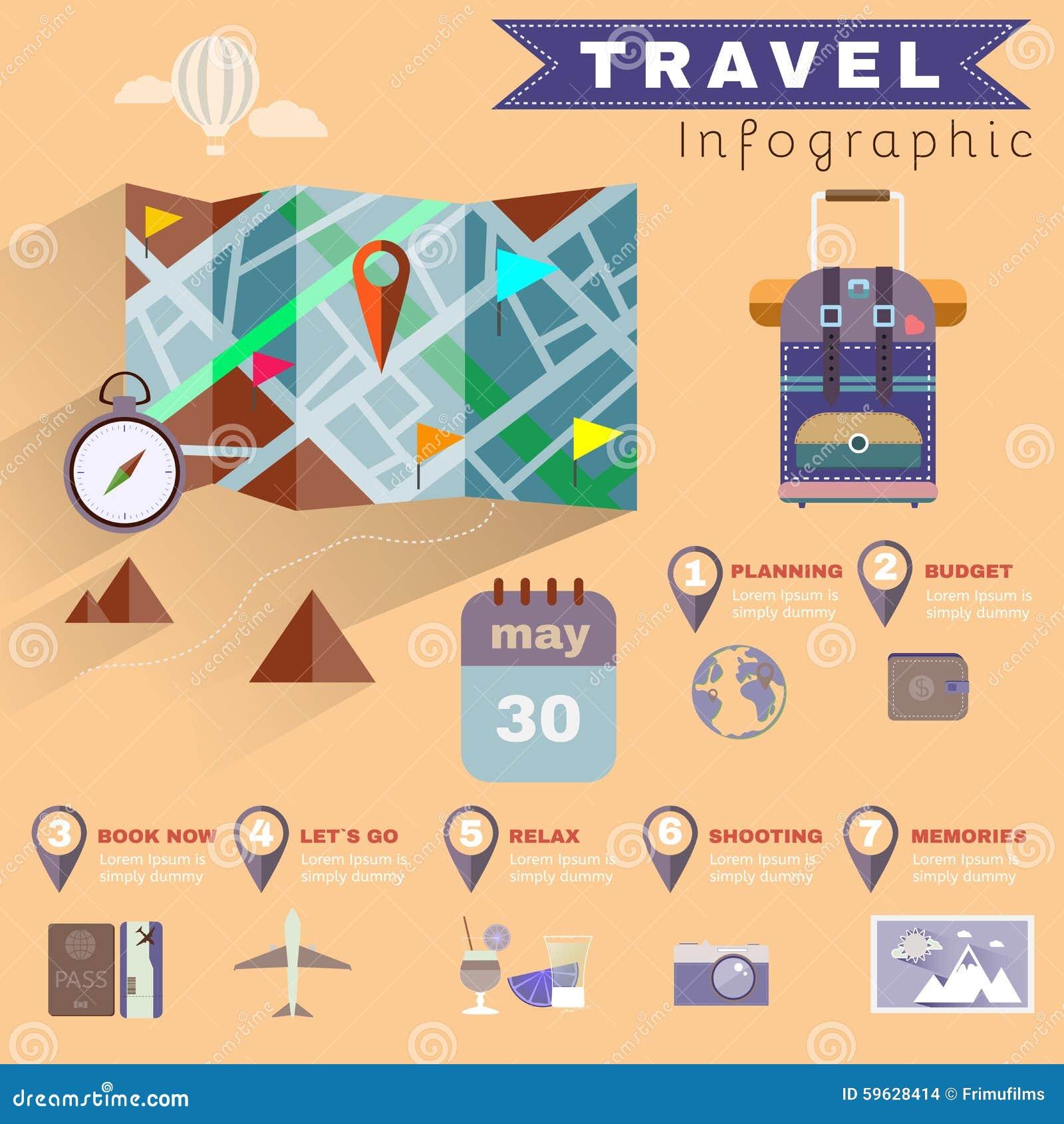 Air Travel Trip Planner