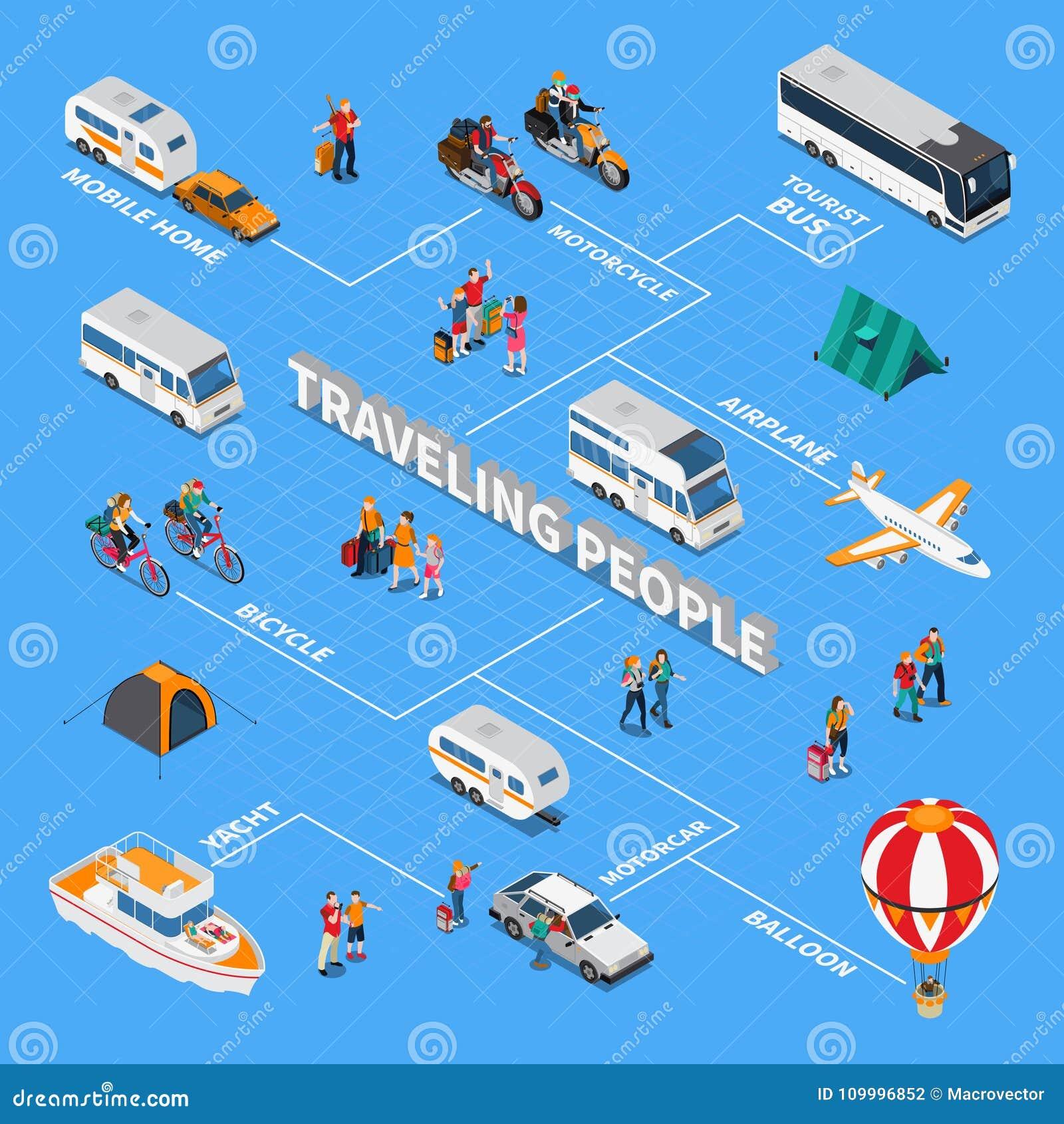 Traveling People Isometric Flowchart