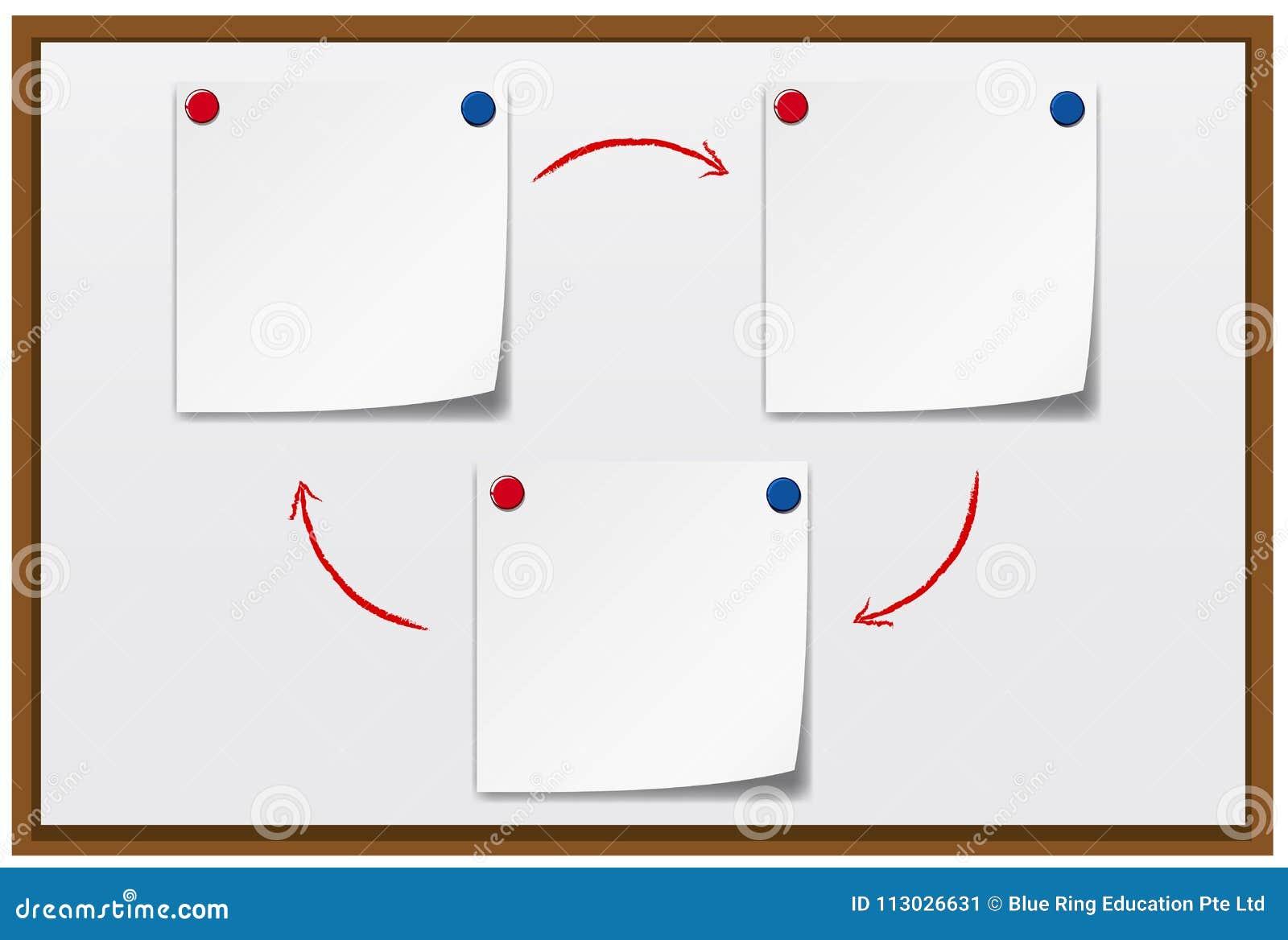 Tres notas de la nota sobre whiteboard