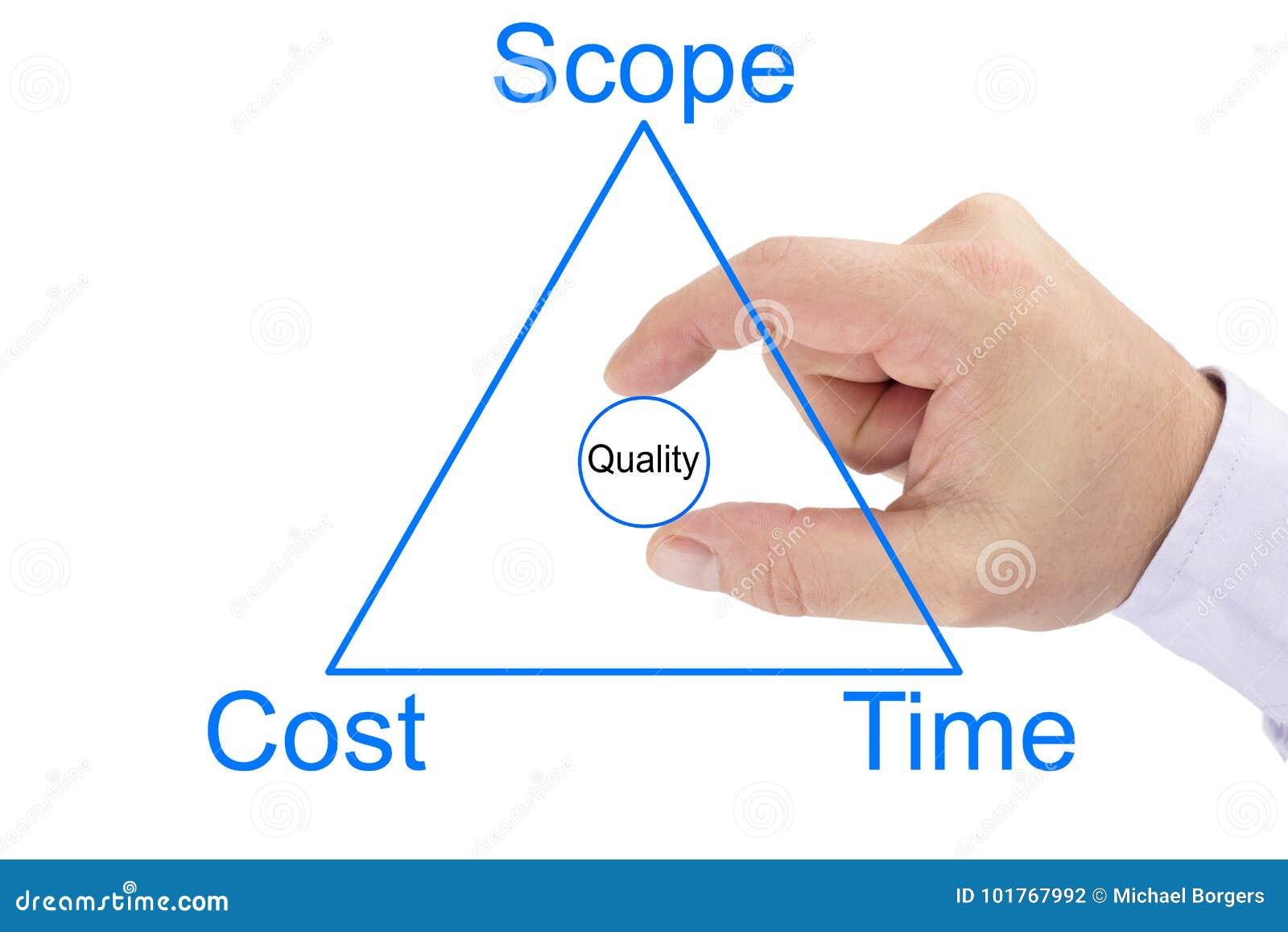 Triangolo della gestione di progetti del circ di portata, di costo, di tempo e di qualità