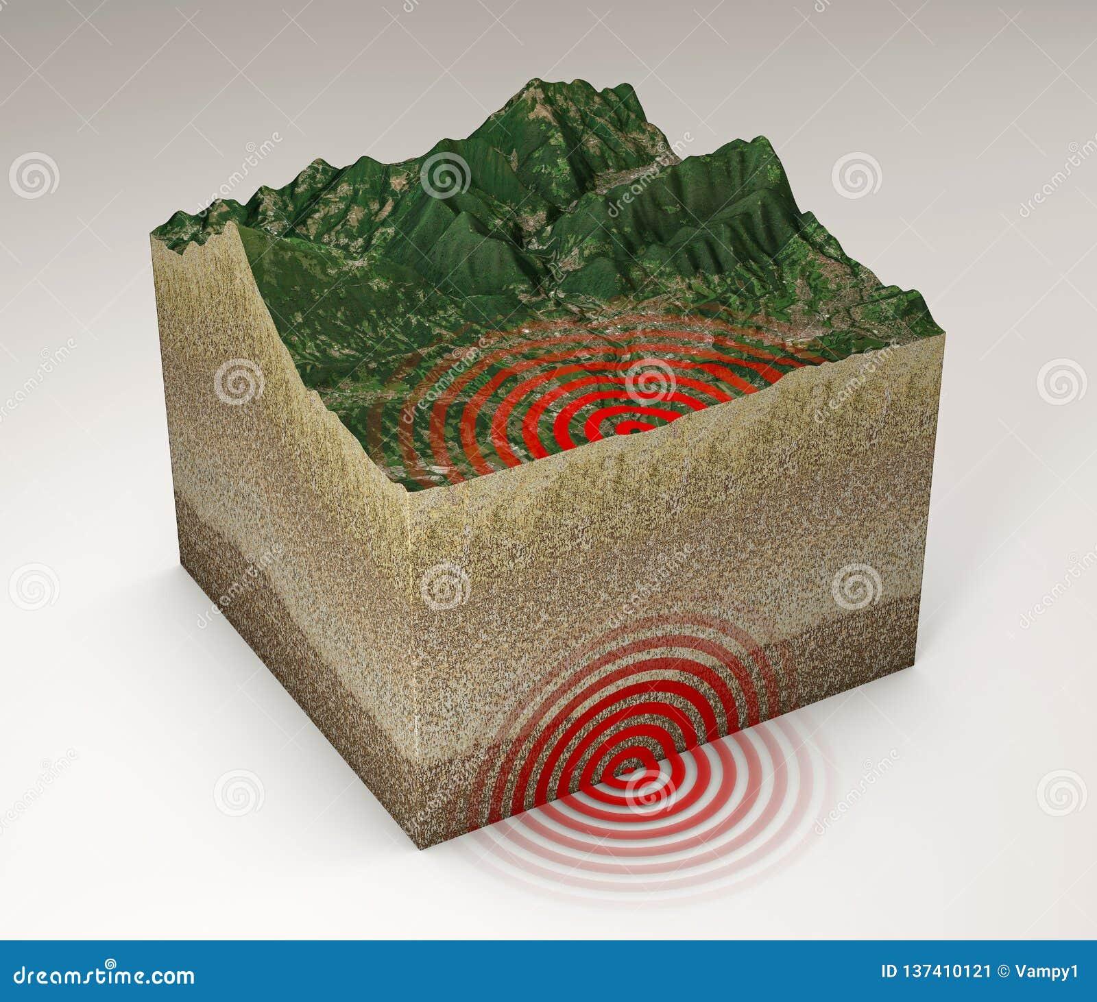 Trzęsienie ziemi zmielona sekcja, potrząśnięcie, epicentrum i podglebie,