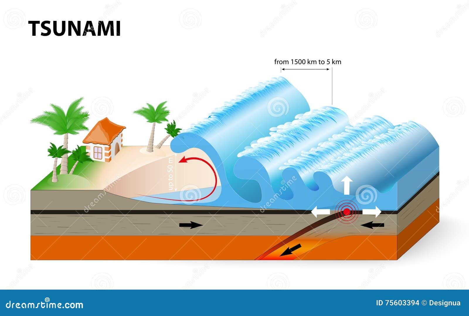 a tsunami is a series of huge waves stock vector illustration of killer  eruption 75603394 ocean waves clip art no background ocean wave clipart png