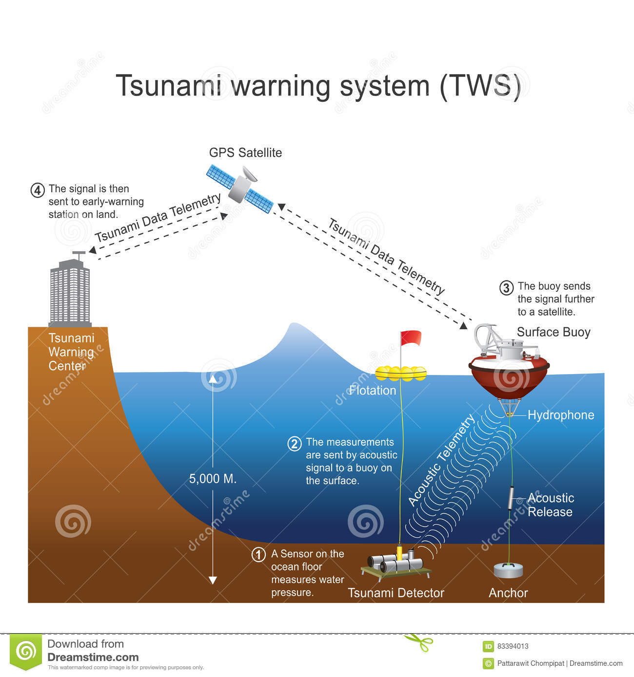 Tsunami two years on: Japan finally gets warning system that would have saved hundreds of lives