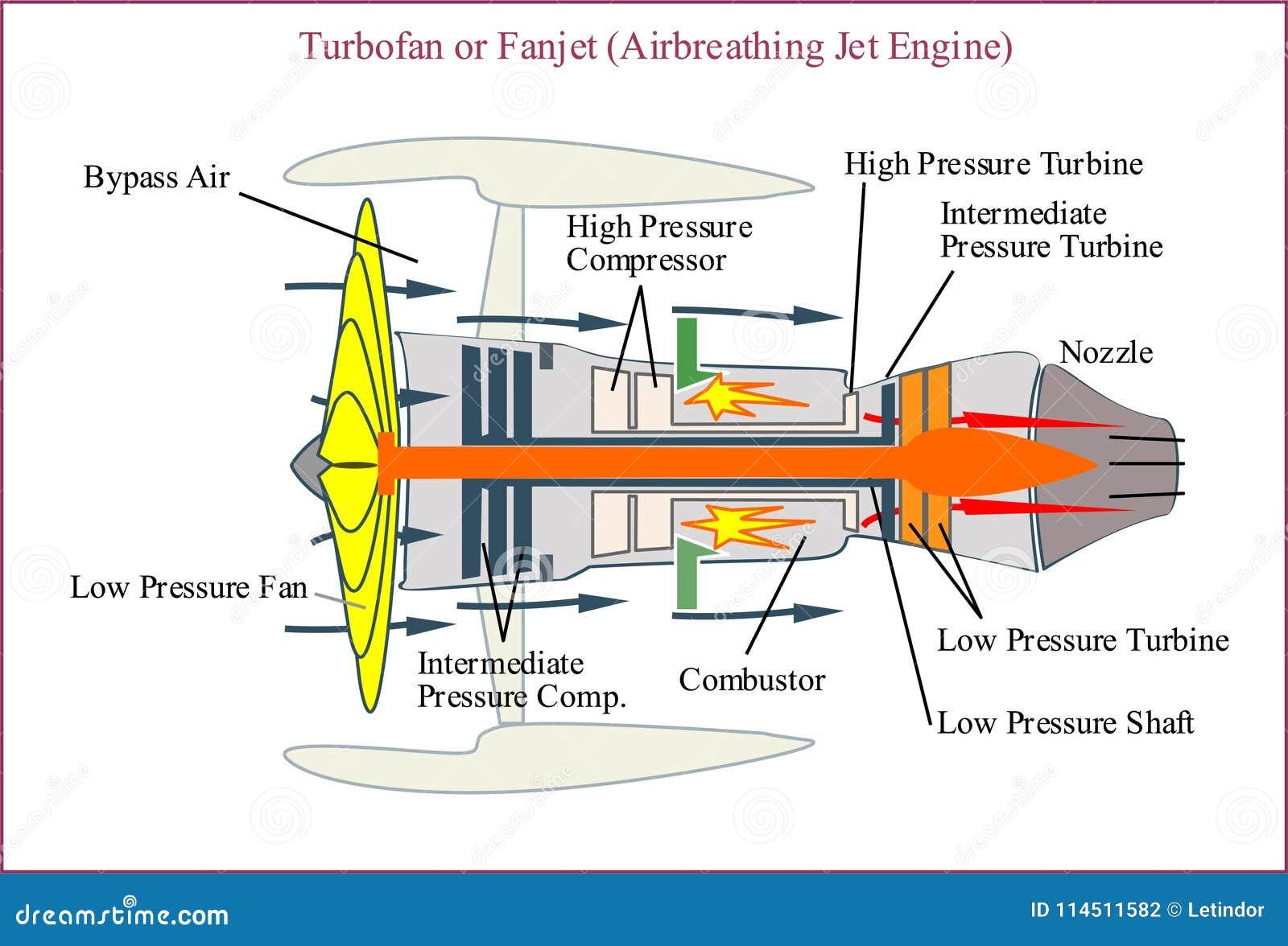 Turbofan Engine For Modern Aircraft In Air Traffic System