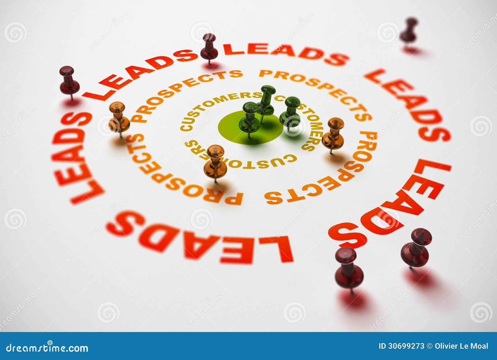 Turing带领入销售,客户关系管理概念