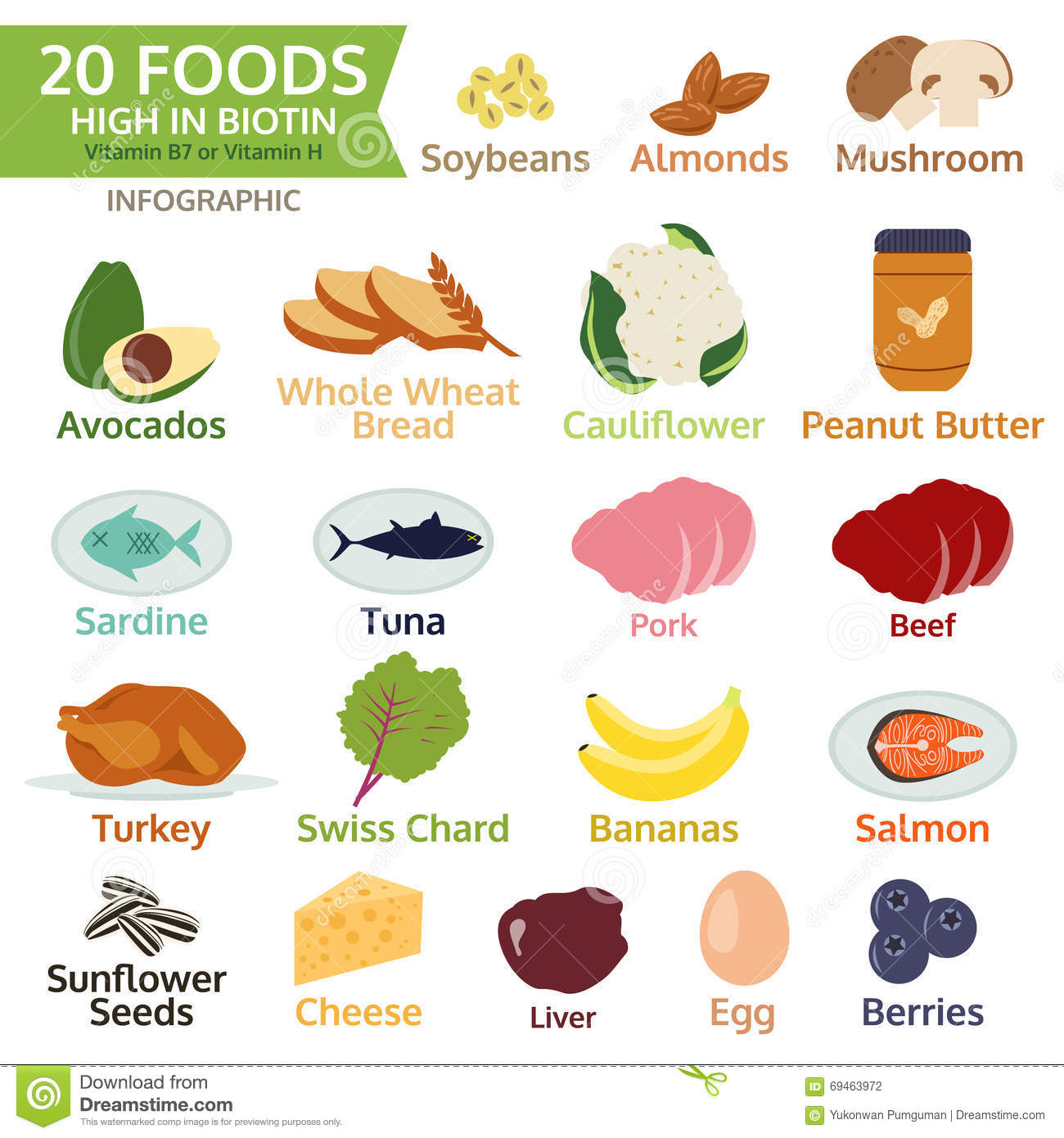 What Foods Are High In Vitamin B