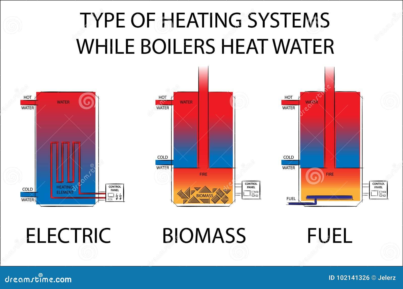 Typ av uppvärmningsystem, medan kokkärl värmer vatten Illustration för elkraft-, biomassa- och bränsleuppvärmningsystem