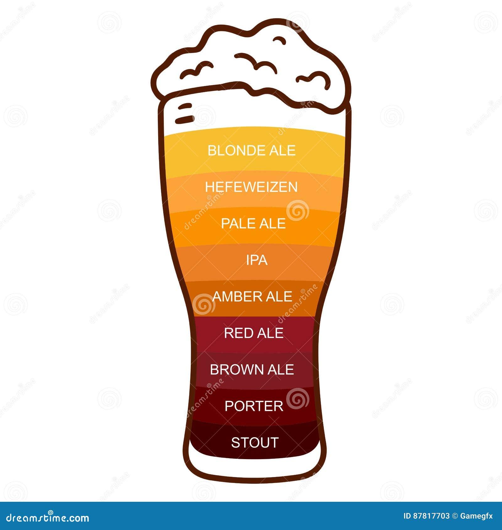 Type Diagramme Infographic De Vintage De Métier En Verre De Bière ...