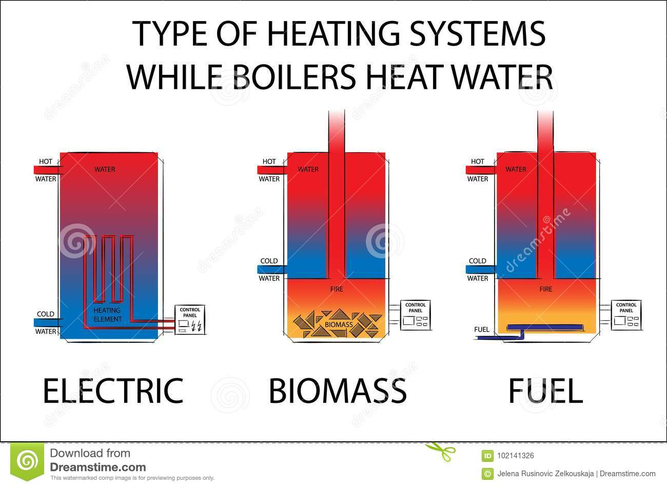 Biomass cartoons illustrations vector stock images for Type of heating systems