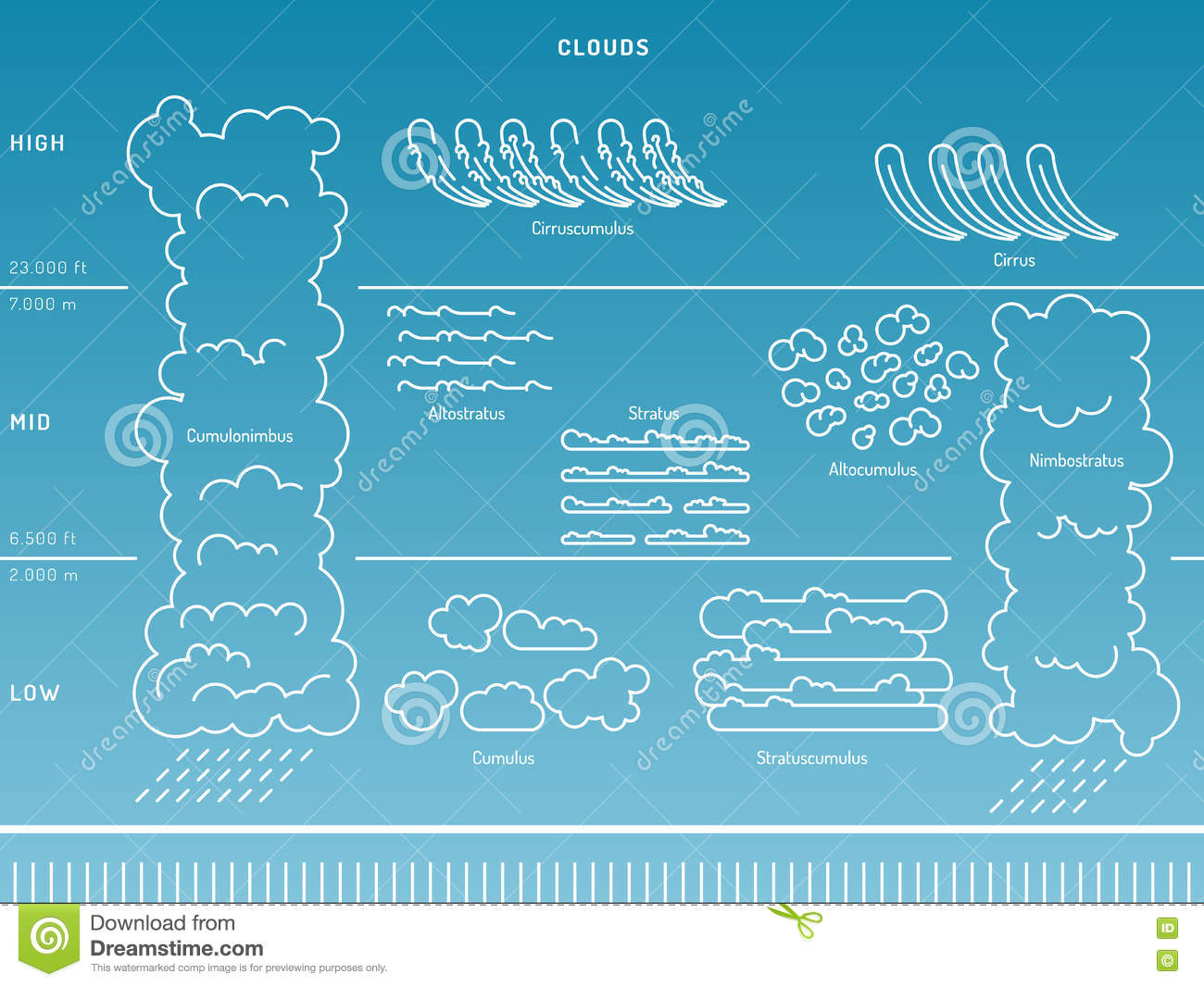 Groovy Types Of Clouds The Atmosphere Stock Vector Illustration Of Wiring Digital Resources Sulfshebarightsorg