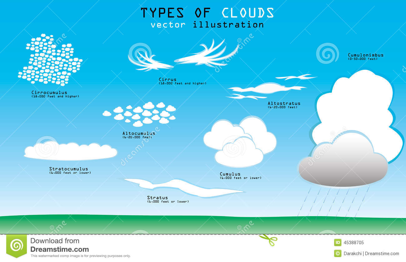 Different types of clouds with names and altitude