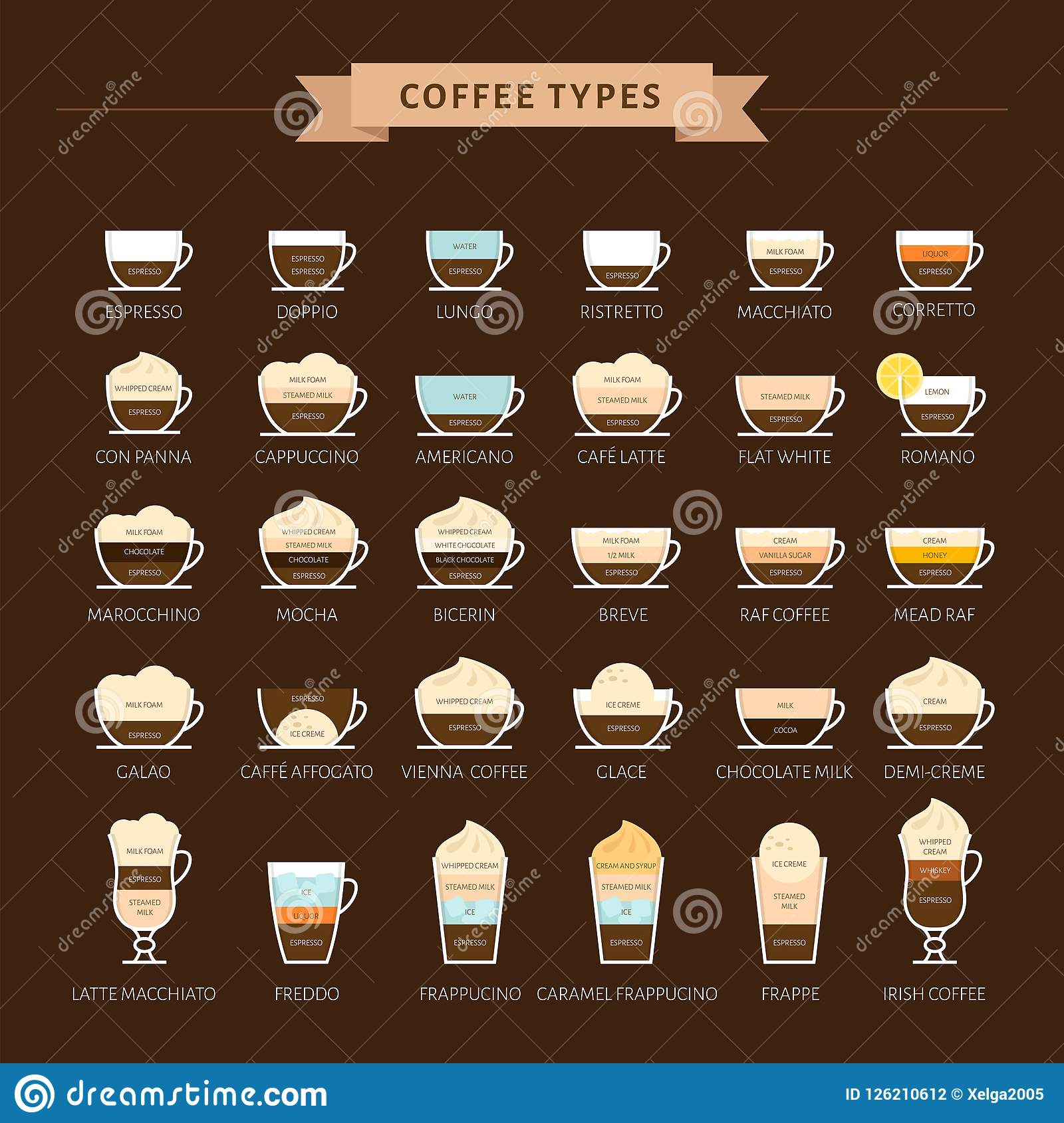 Types of coffee vector illustration. Infographic of coffee types