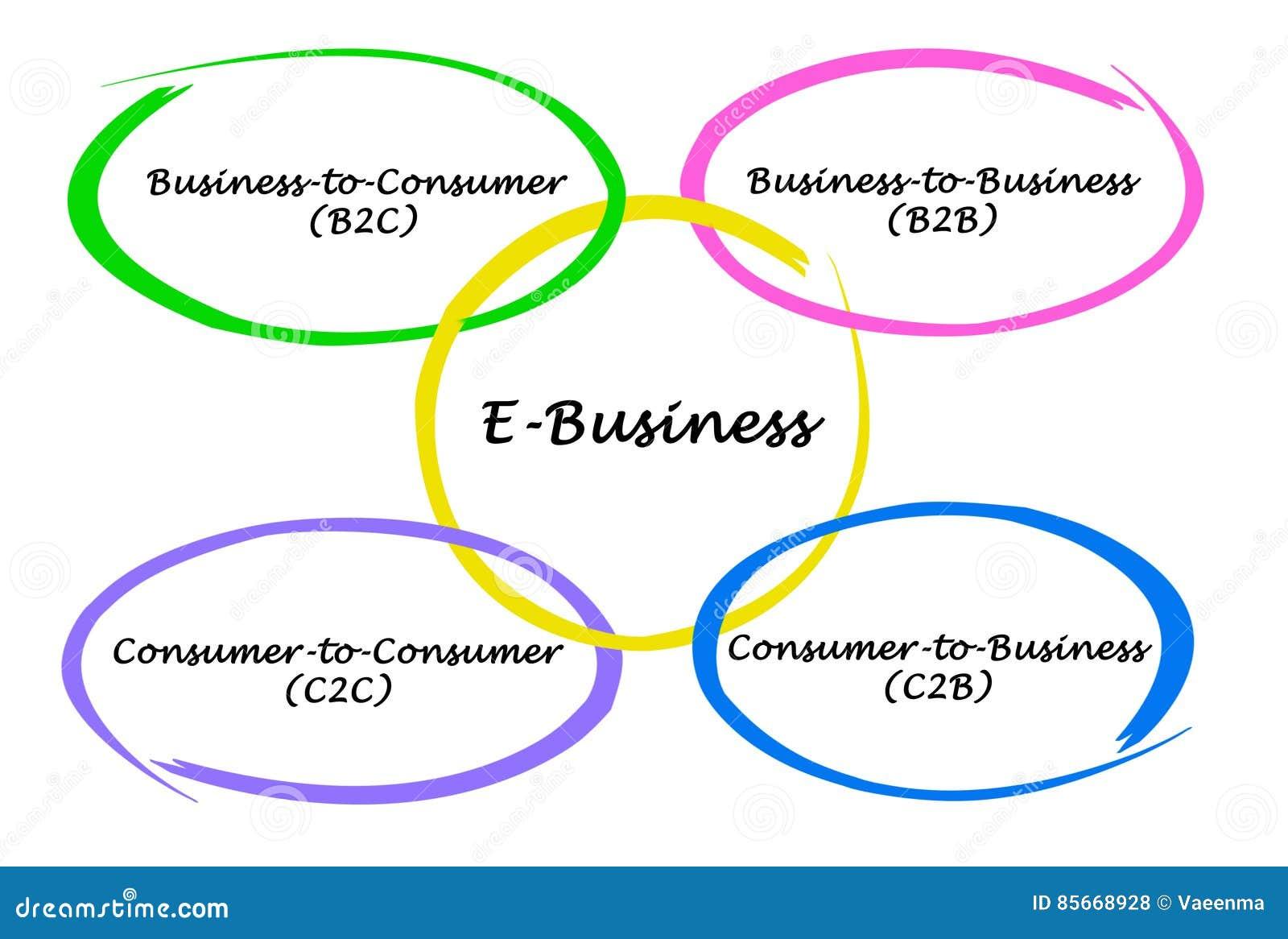 Types Of E Business Stock Illustration Illustration Of Internet