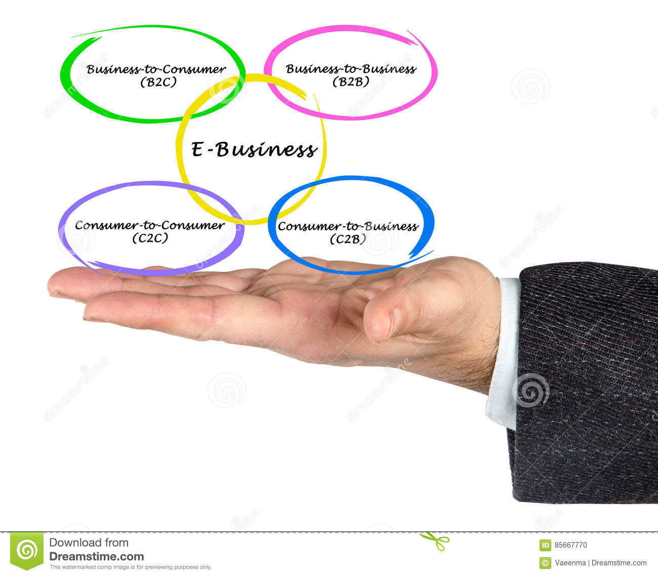 Types of e business stock photo image of diagram concept 85667770 download types of e business stock photo image of diagram concept 85667770 ccuart Images