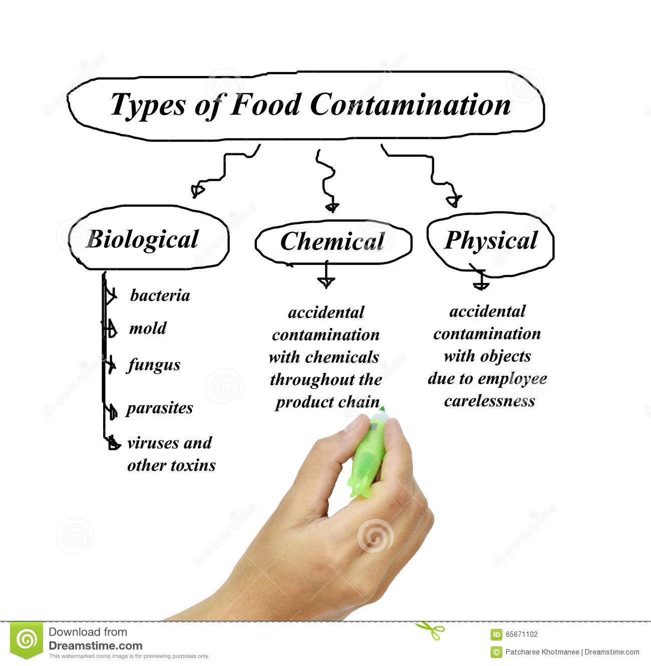 an analysis of the consumption of meat and the dangers of viruses Meat processing hygiene  hazard analysis and critical control point scheme (haccp)  after consumption of meat contaminated with food poisoning bacteria, food poisoning results in.