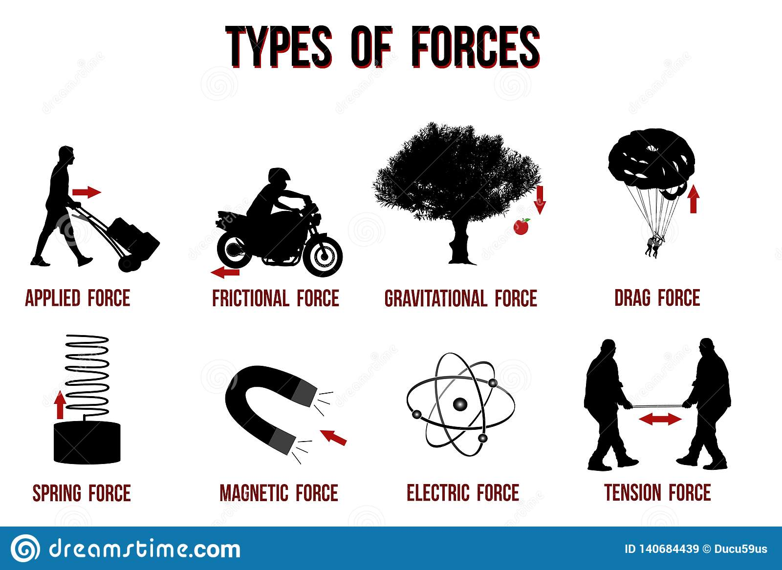 Types Of Forces Chart Stock Vector  Illustration Of Figure
