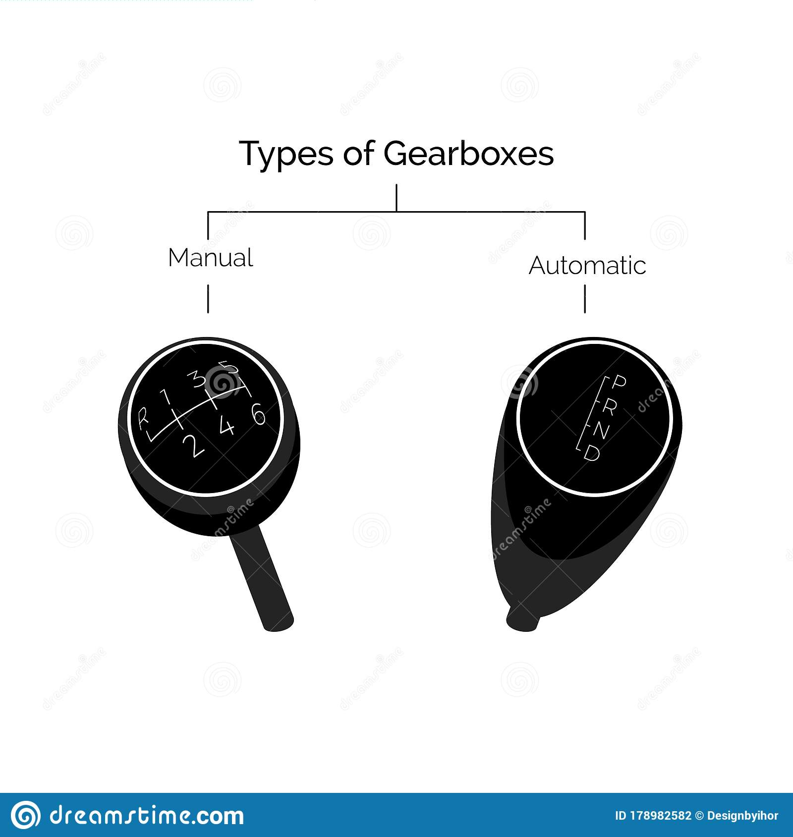 Types Of Gearbox Manual And Automatic Transmission Vector Illustration Stock Vector Illustration Of Auto Repair 178982582