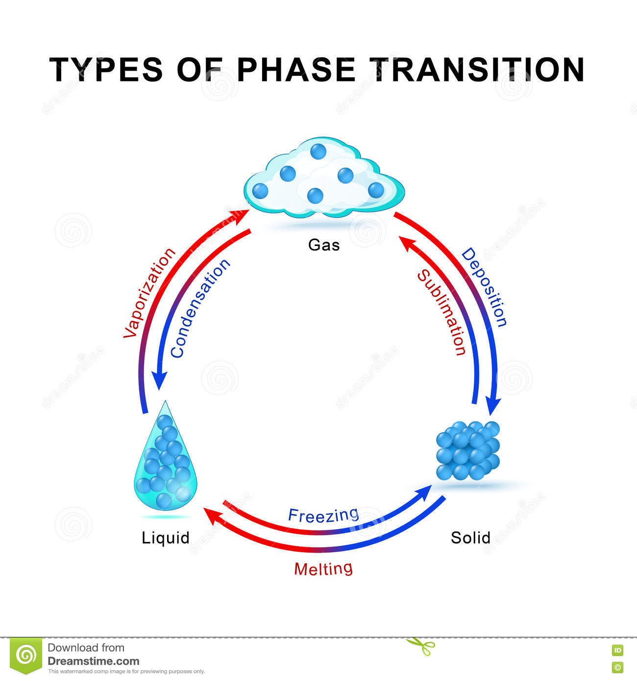 Types of phase transition stock vector. Image of matter ...