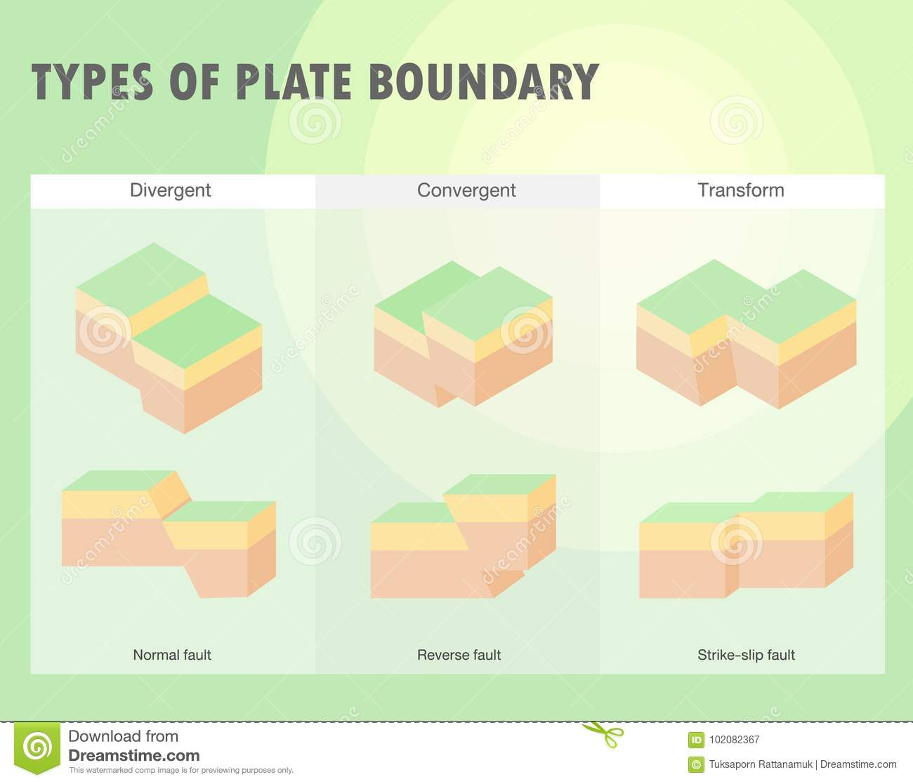 Types of plate boundary earthquake stock vector illustration of types of plate boundary earthquake continental diagram pooptronica Image collections