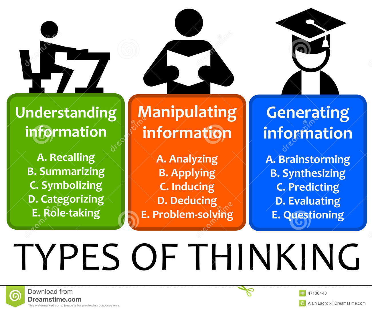 types of thinking styles There are many different types of people with different ways of thinking to be able to come up with decisions.
