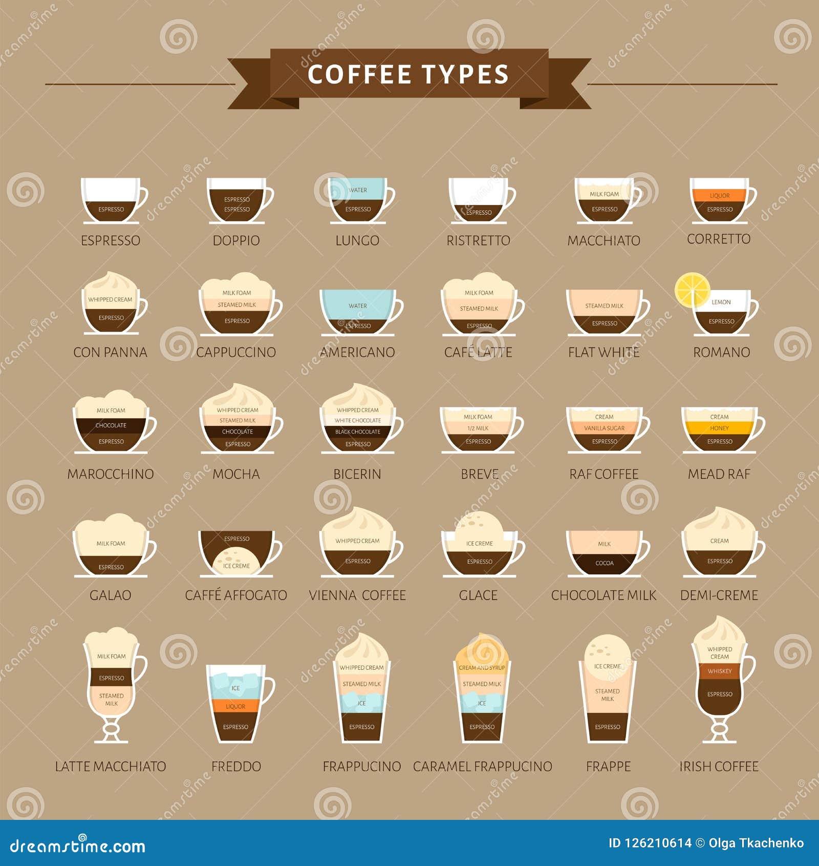 Types van koffie vectorillustratie Infographic van koffietypes