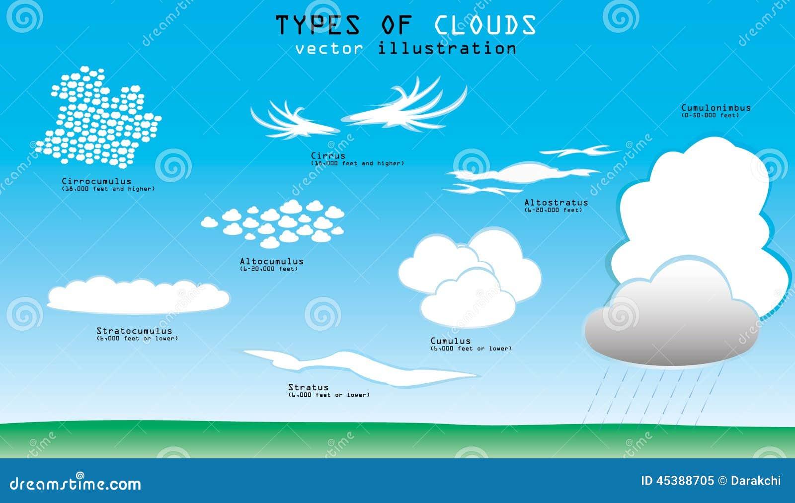 Types van wolken
