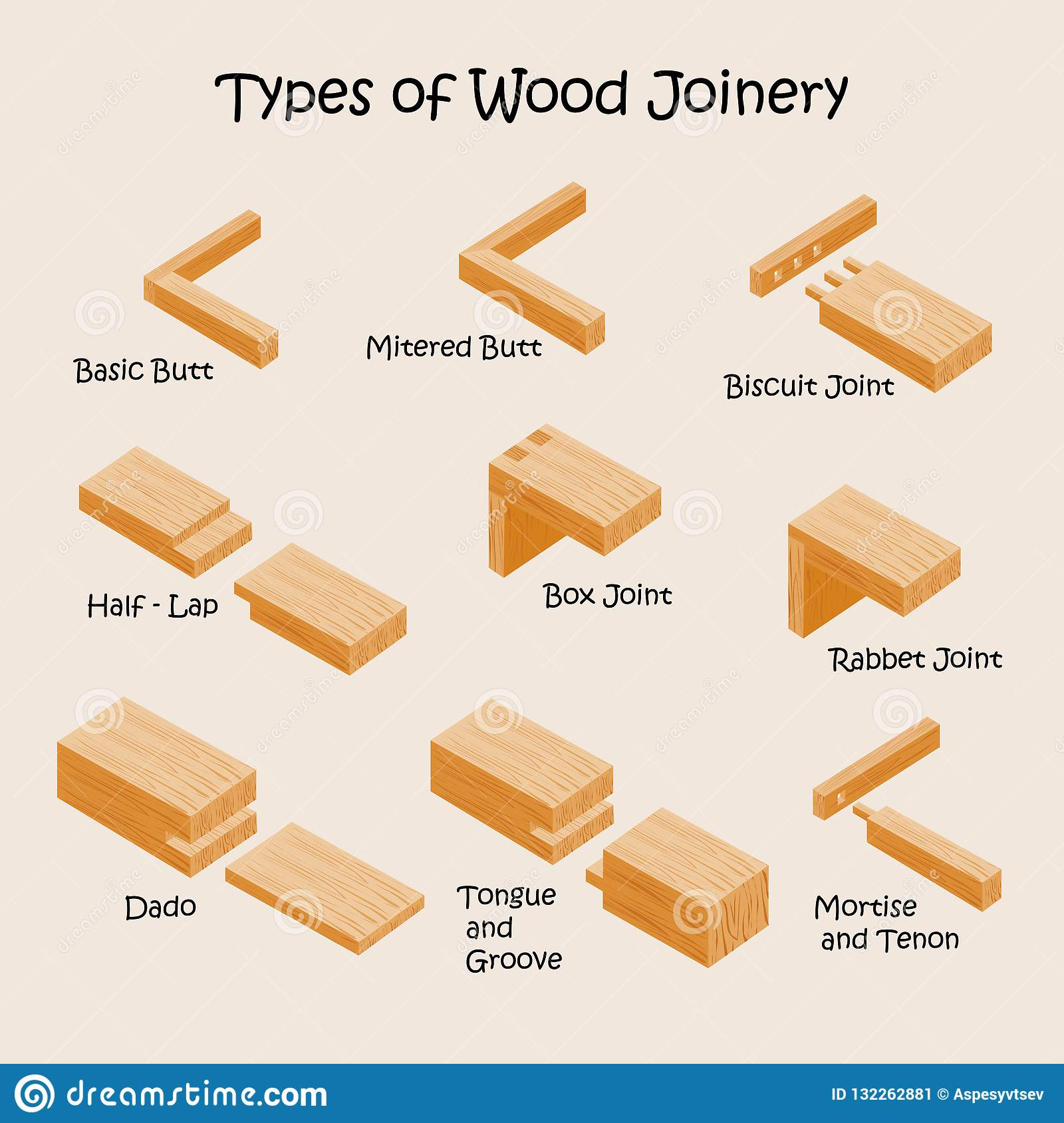 Types Of Wood Joints And Joinery Industrial Vector Stock Vector