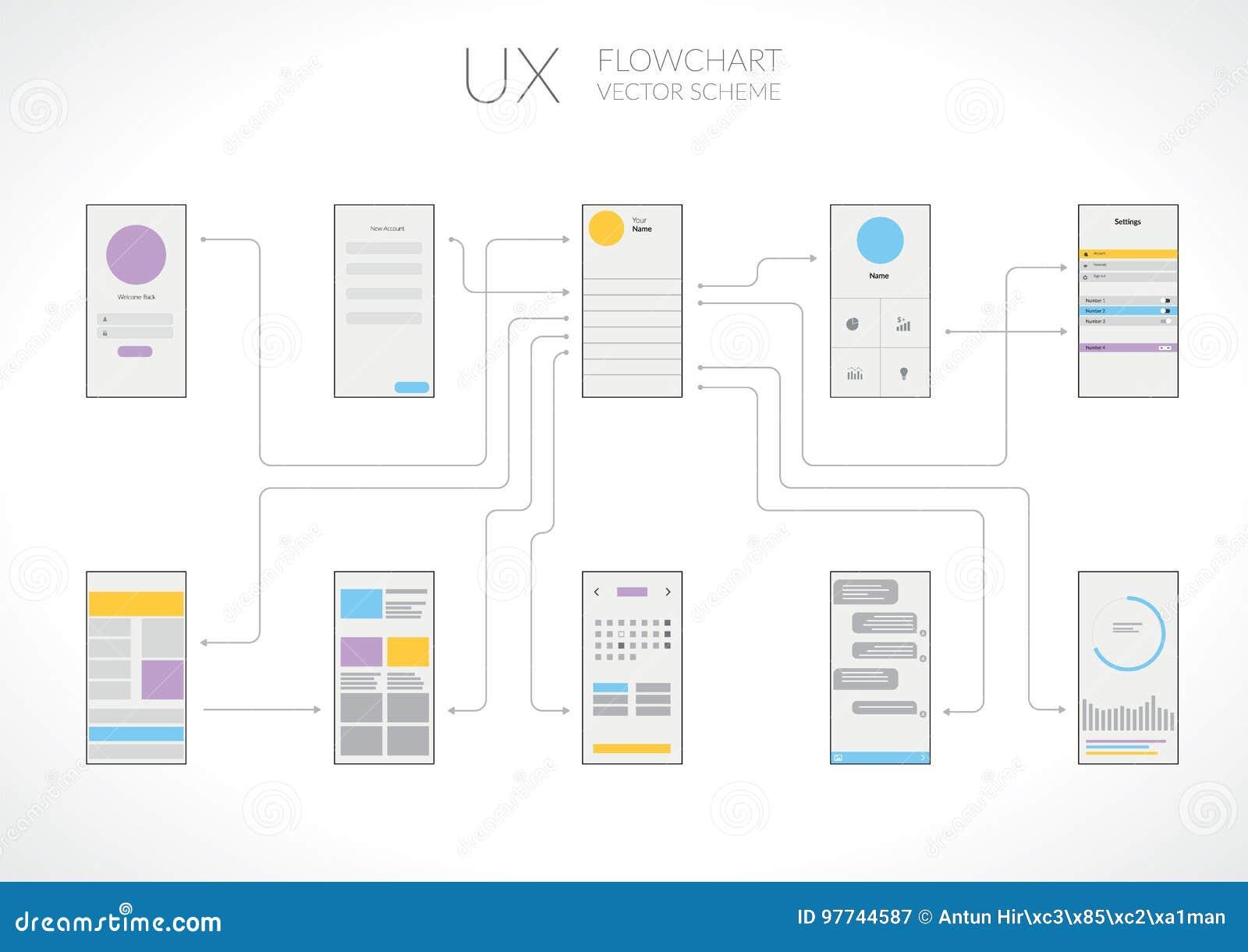 UI UX-Stroomschema Infographic
