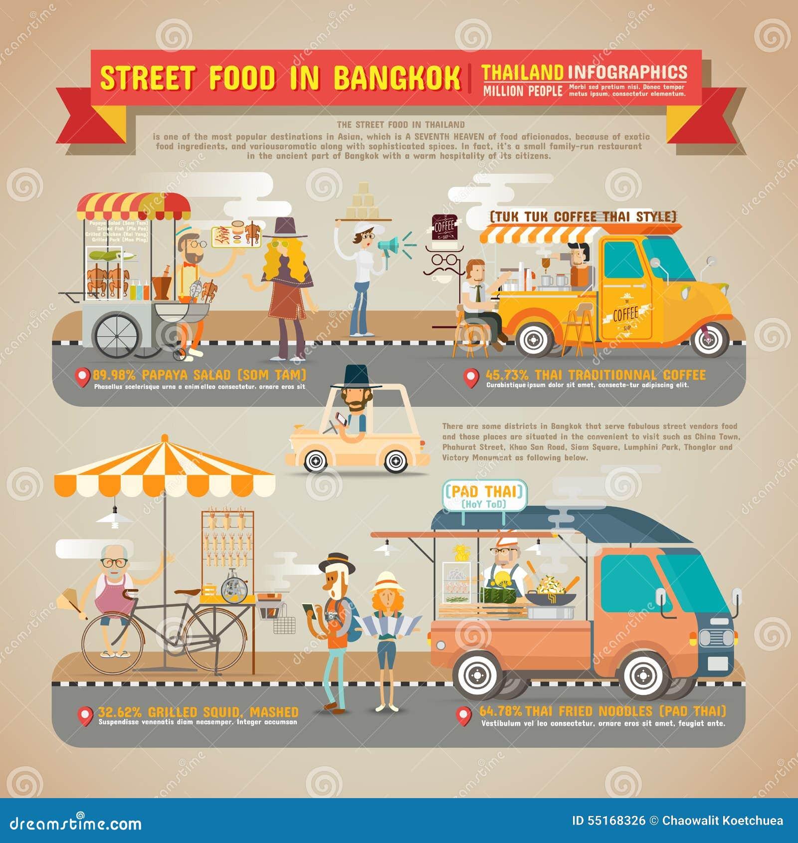 Uliczny jedzenie w Bangkok Infographics