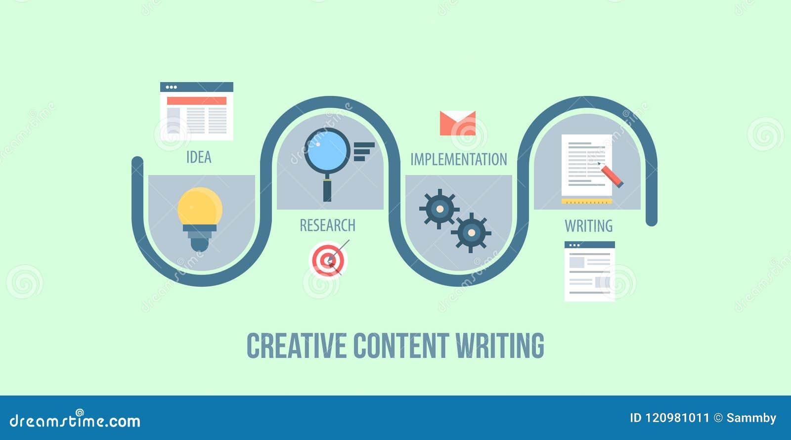 Un mapa del viaje de escribir un contenido creativo, proceso de desarrollo contento, estrategia, concepto de planificación Bander