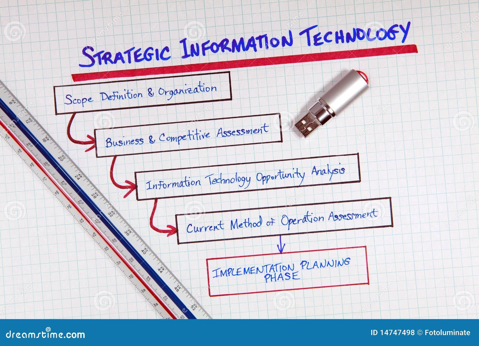 Unternehmensführung ES Strategien-Diagramm Stockfoto - Bild von ...