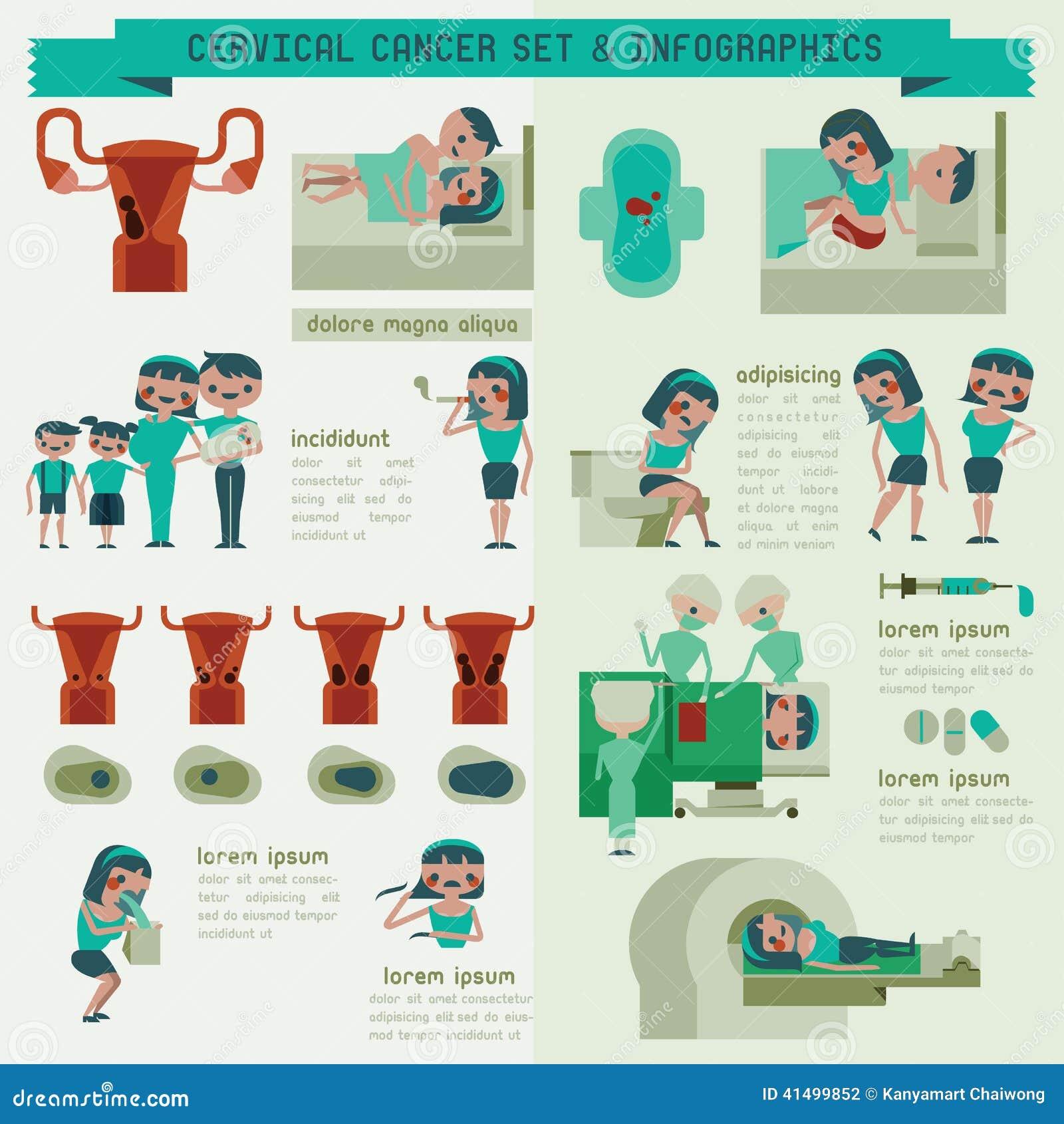 Uppsättning- och informationsdiagram om cervikal cancer