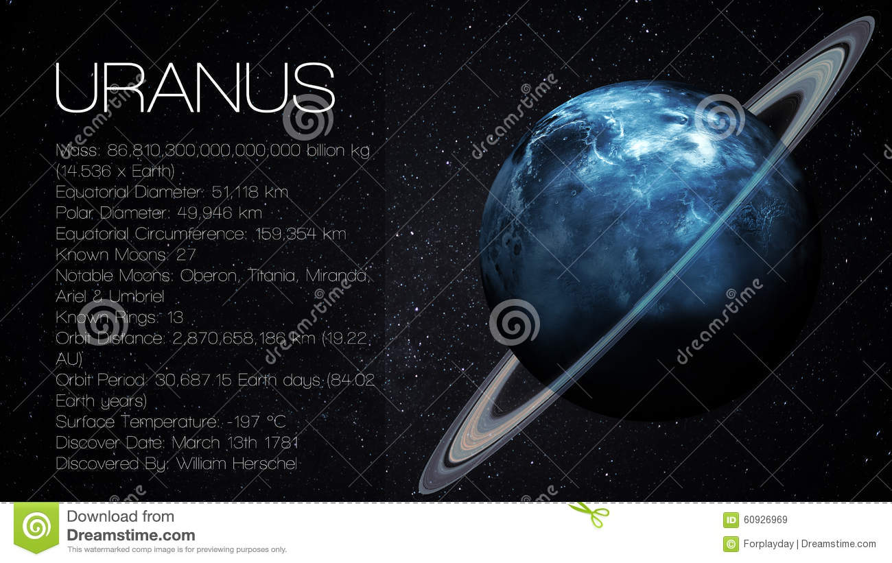 Uranus High Resolution Infographic Presents One