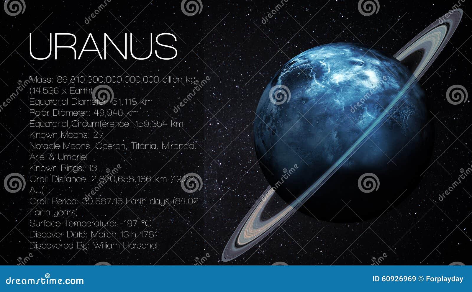 uranus - high resolution infographic presents one editorial stock image