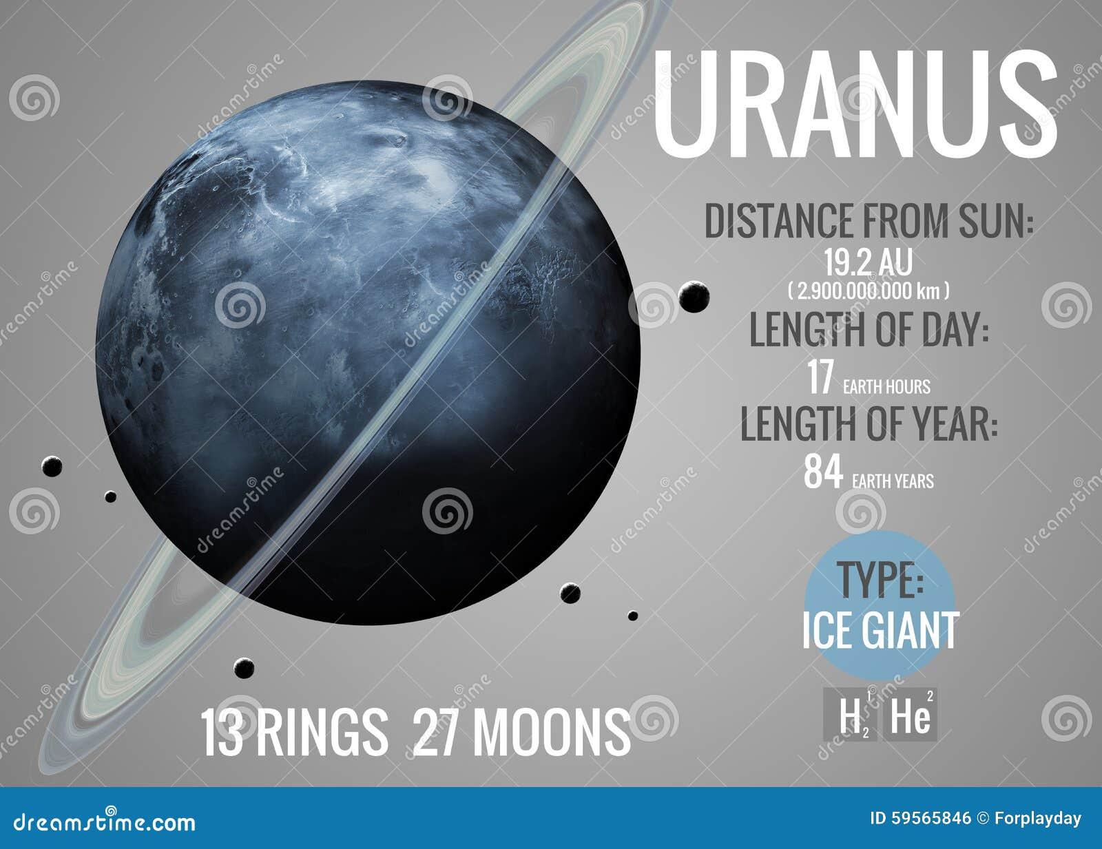 Uranus - Infographic presents one of the solar