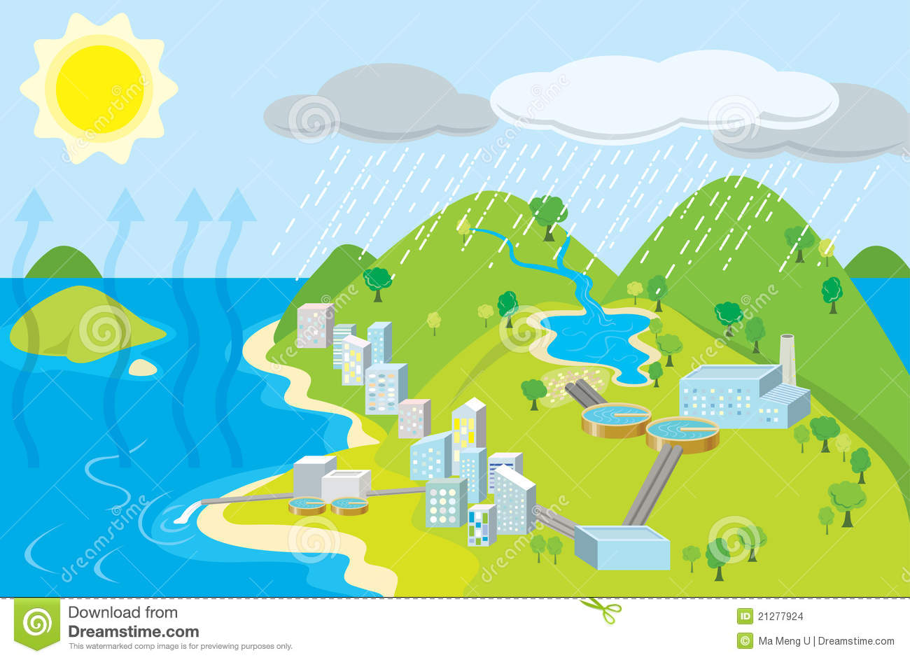 Urban Water Cycle Stock Vector Image Of Sewage Scene