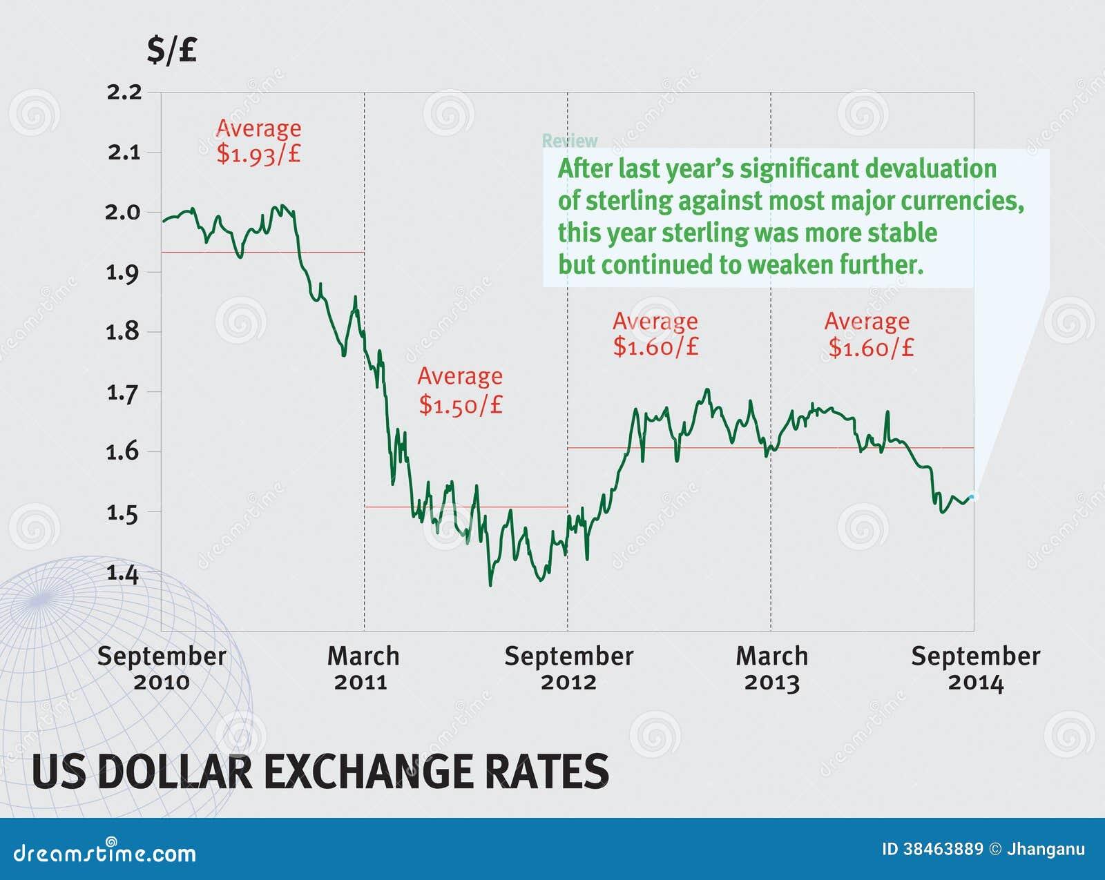US Dollar exchange rate stock vector  Illustration of data - 38463889