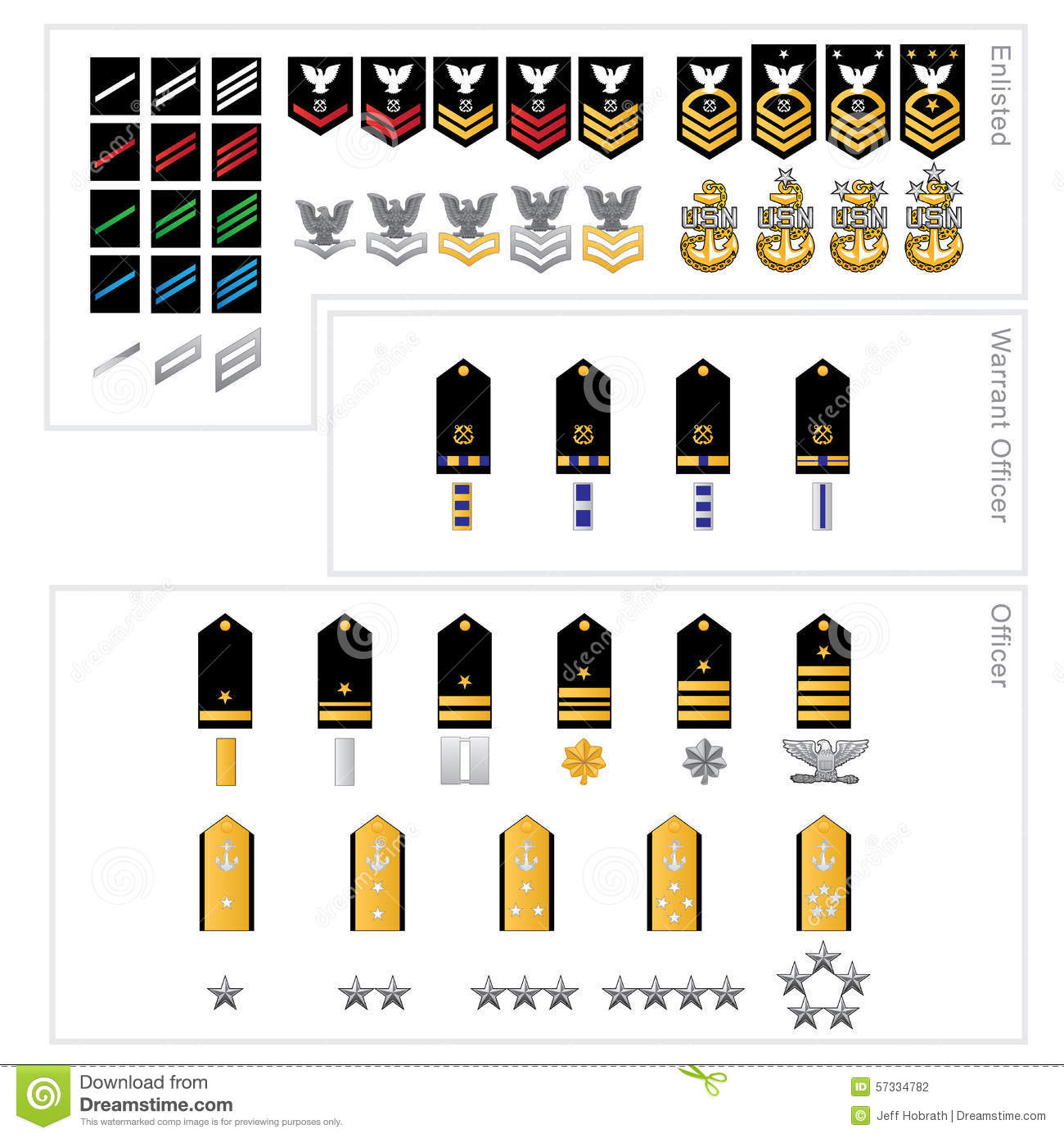 Naval rank rating insignia for Enlisted, Warrant Officers and Officers ...
