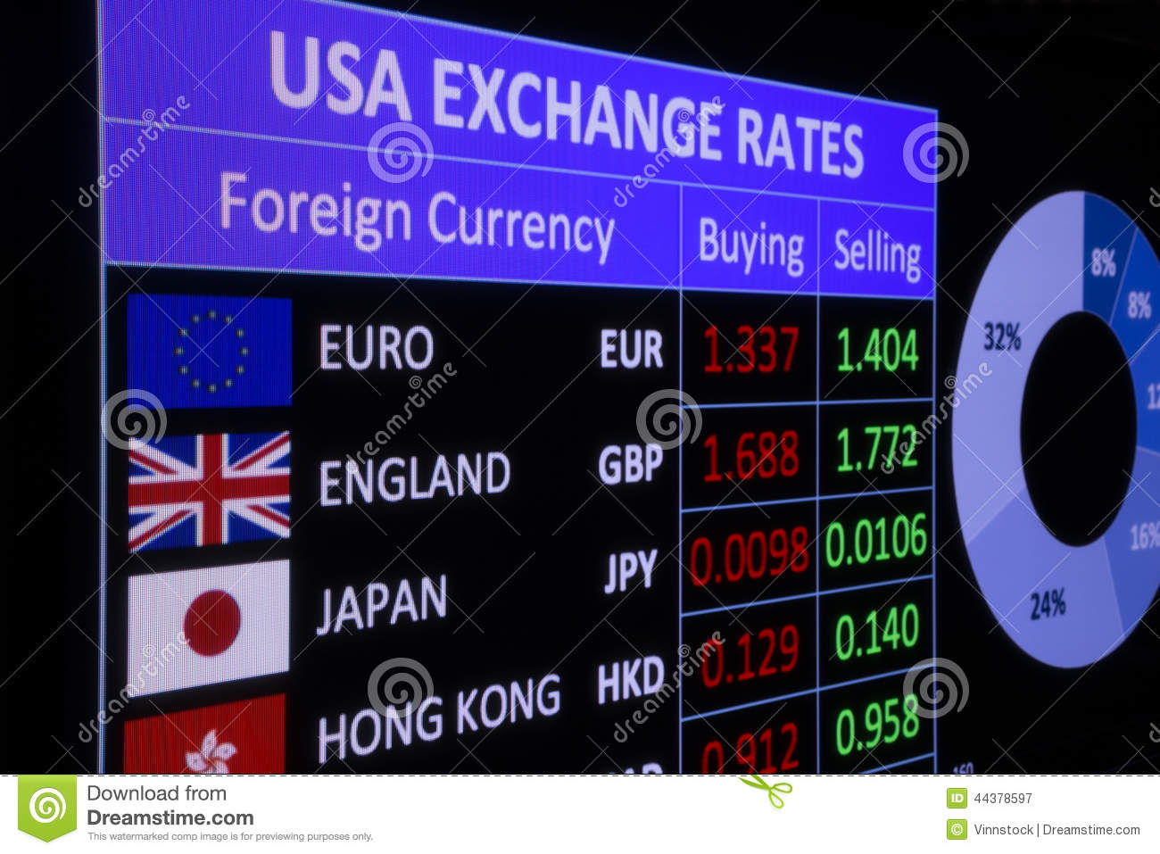 Forex rate usa