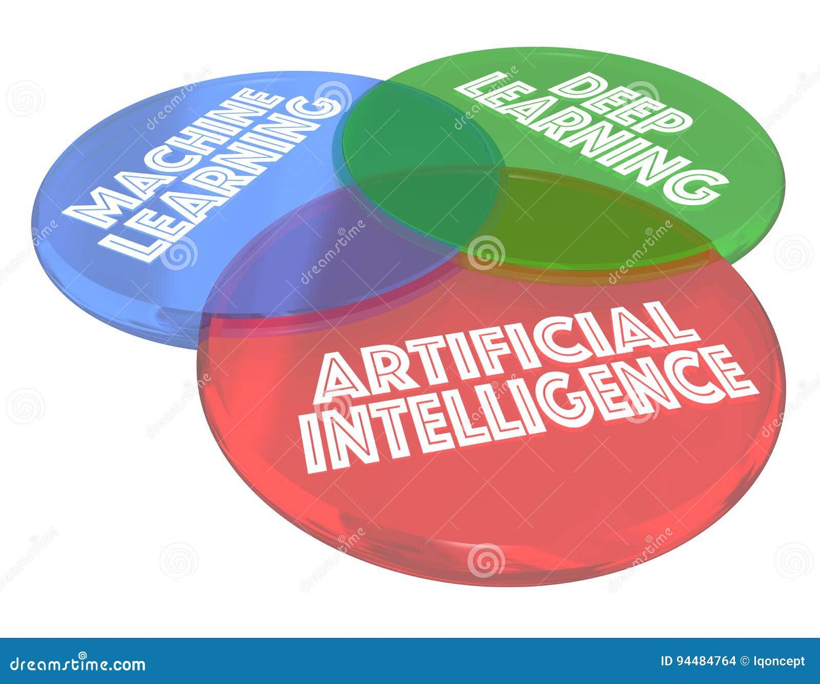 Usinez apprendre profondément l intelligence artificielle Venn Diagram 3d d AI